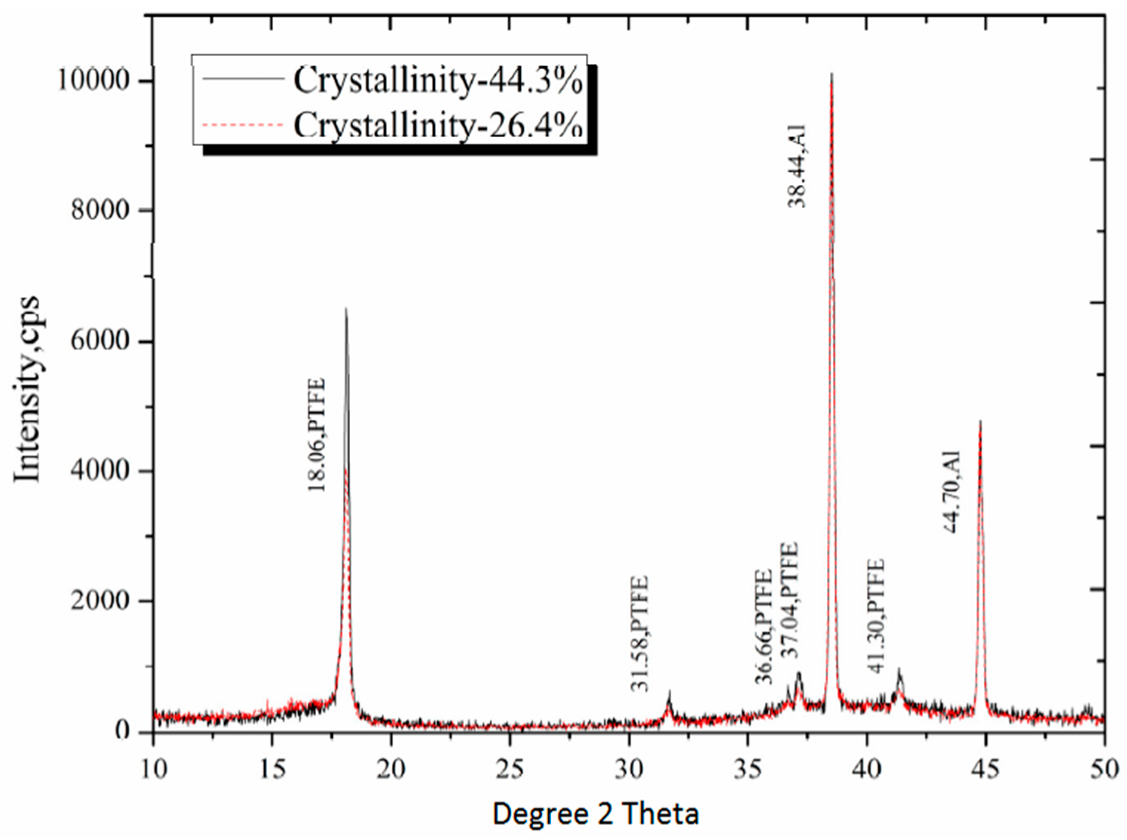 Polymers | Free Full-Text | The Effect of Crystallinity on