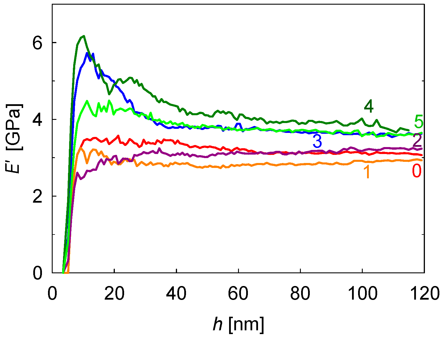 Taunts depth of penetration in polymers
