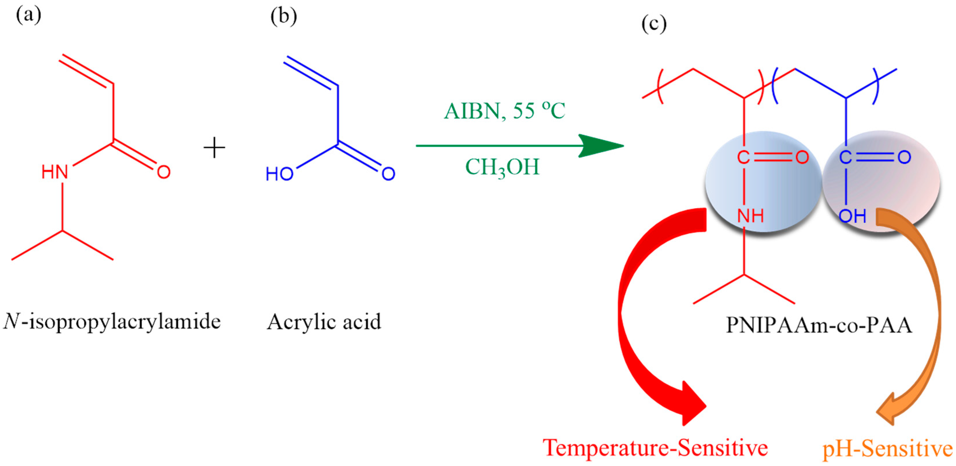Polymers free full text temperature ph and co2 Temperature sensitive glass