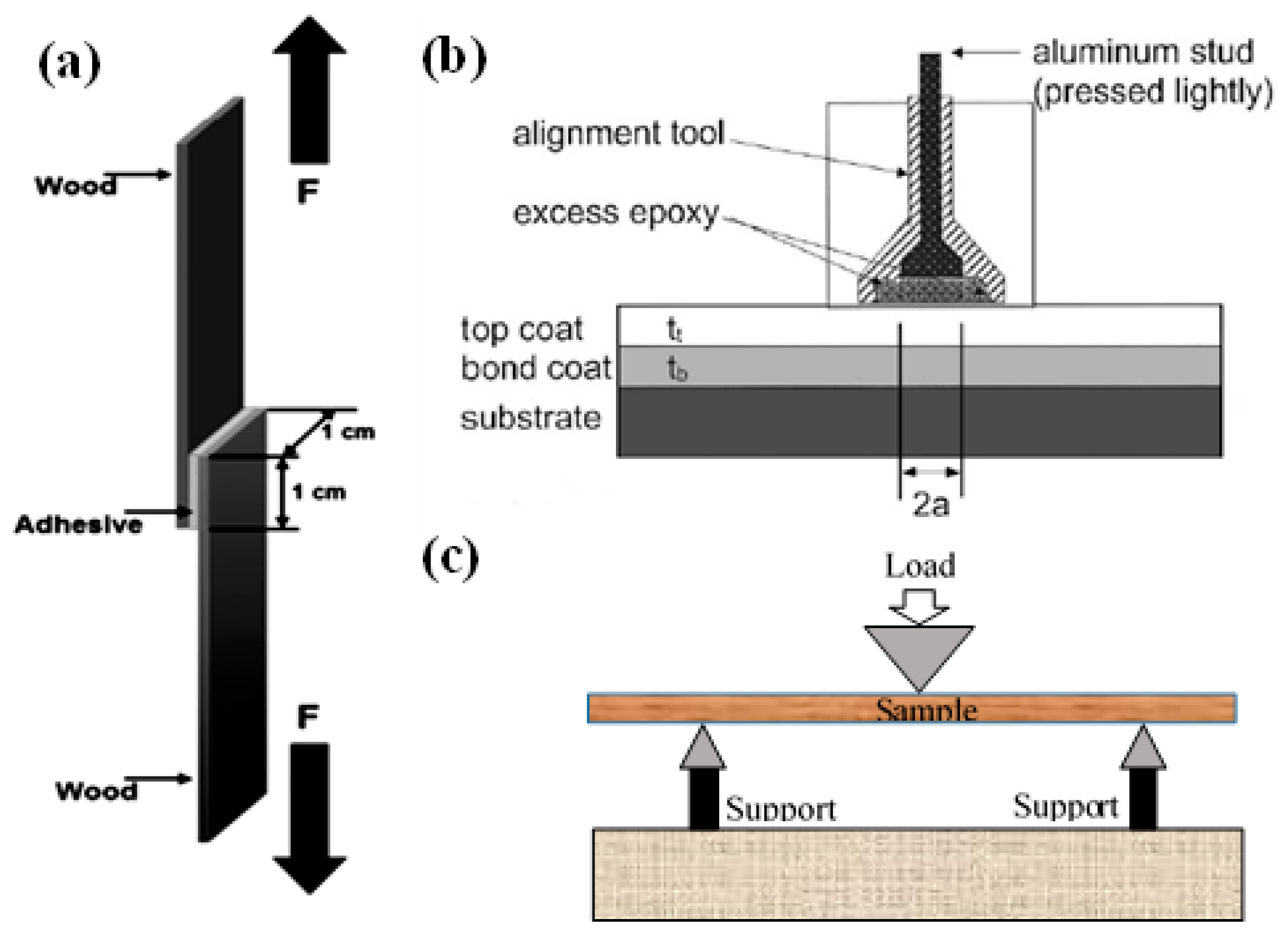 Depth of penetration in polymers