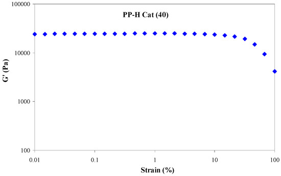 polymers full text correlation of microstructure polymers 09 00075 g003 550