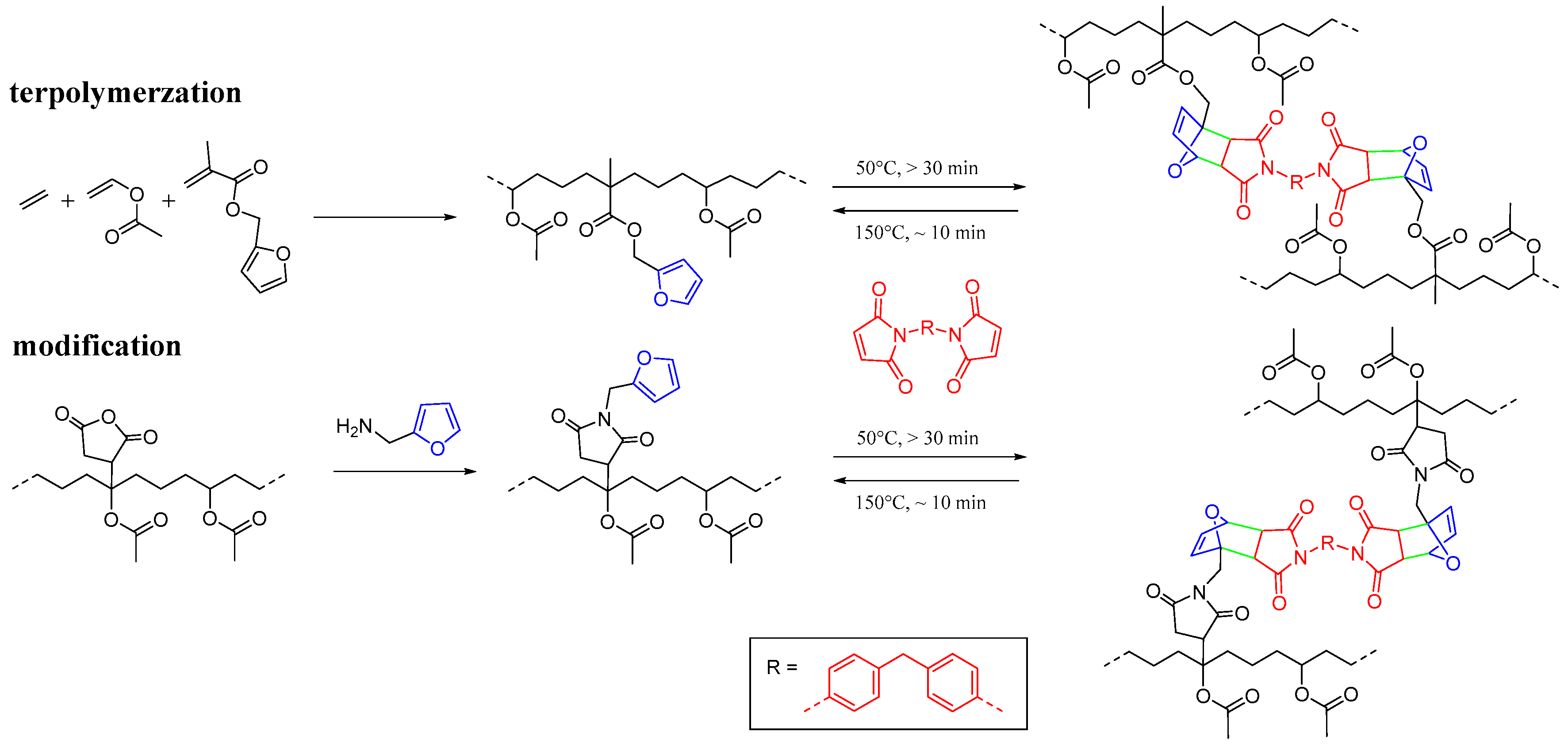 Polymers Free Full Text Thermoreversible Cross Linking