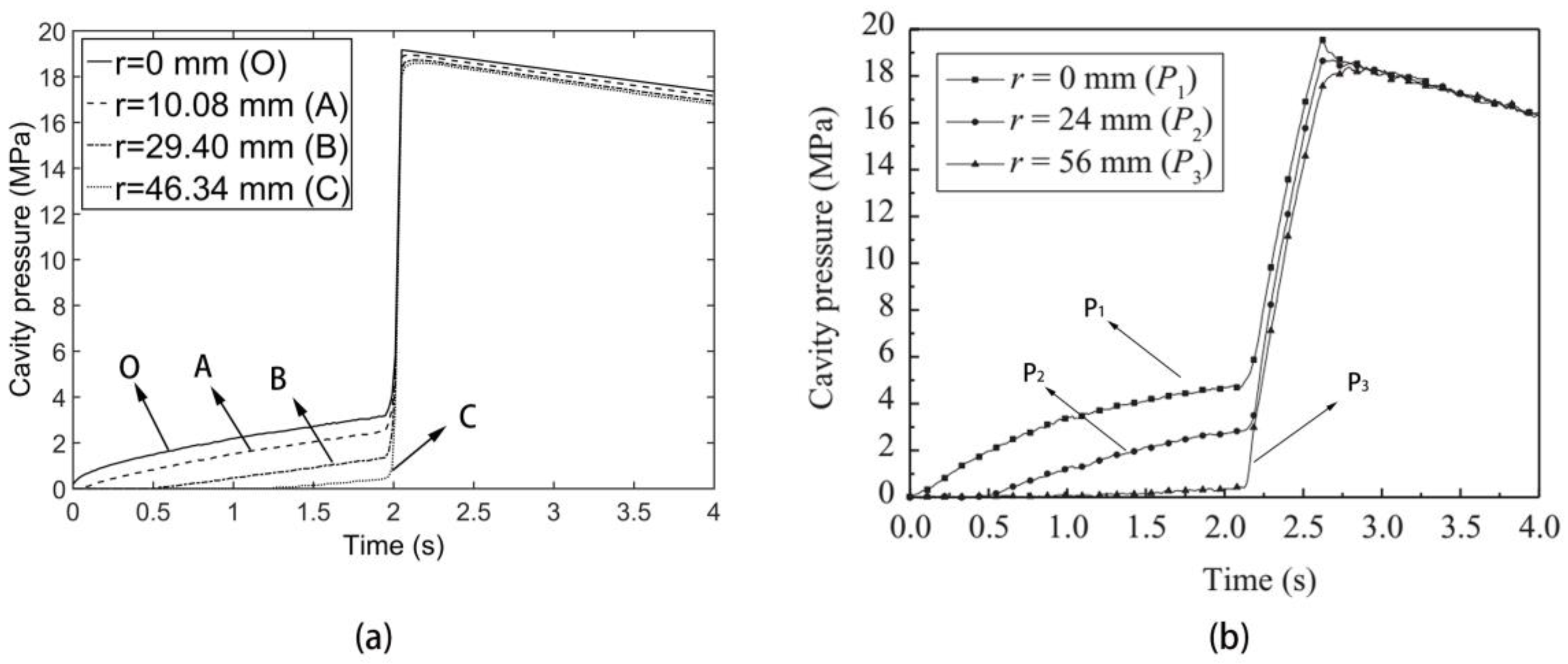 Polymers | Free Full-Text | Pressure Analysis of Dynamic Injection