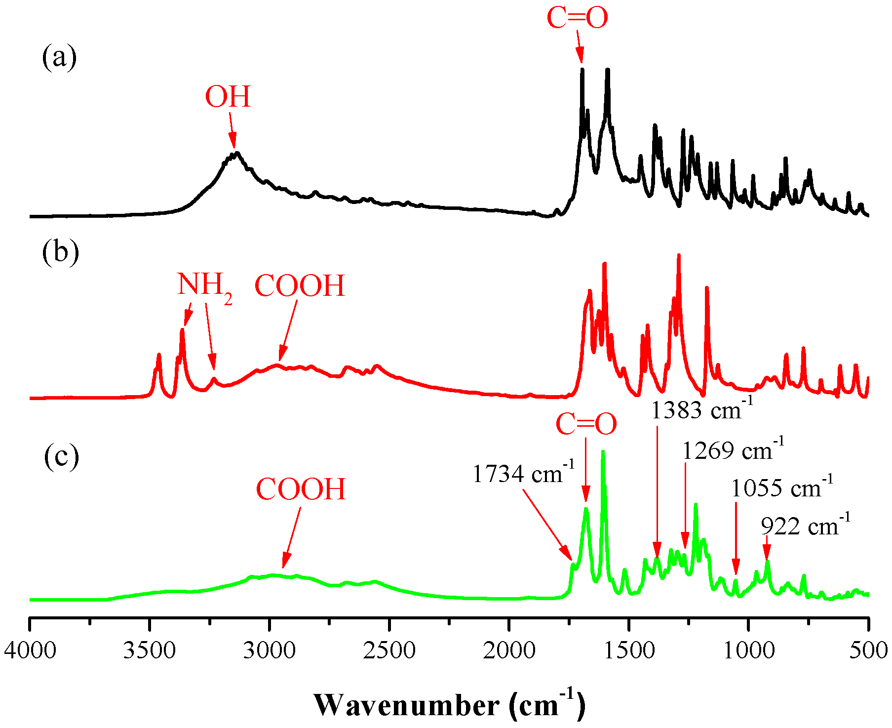 Polymers Free Full Text Coumarin And Carboxyl