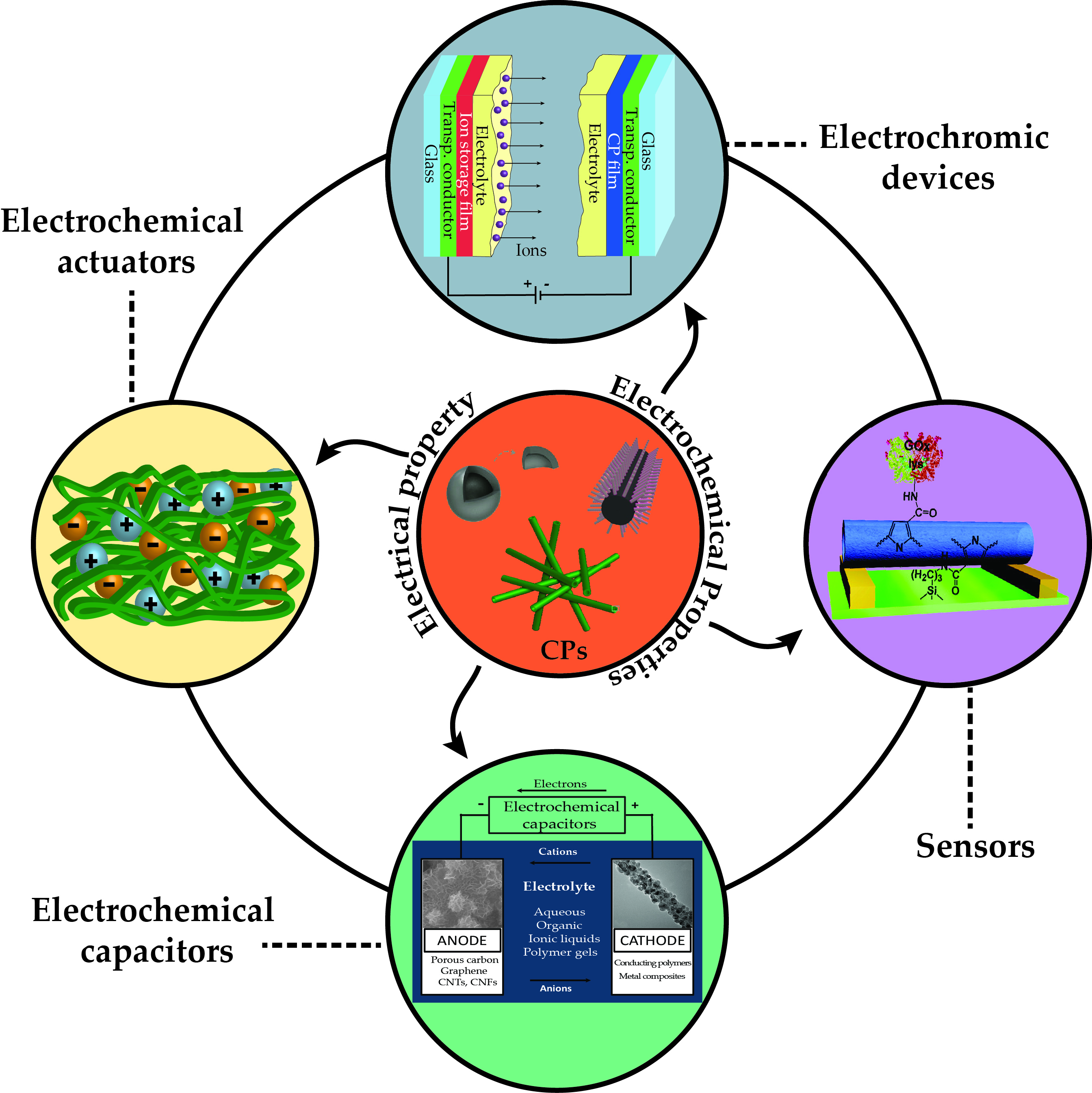 conducting polymers Electrically conducting polymers: a review of the electropolymerization reaction, of the effects of chemical structure on polymer film properties.