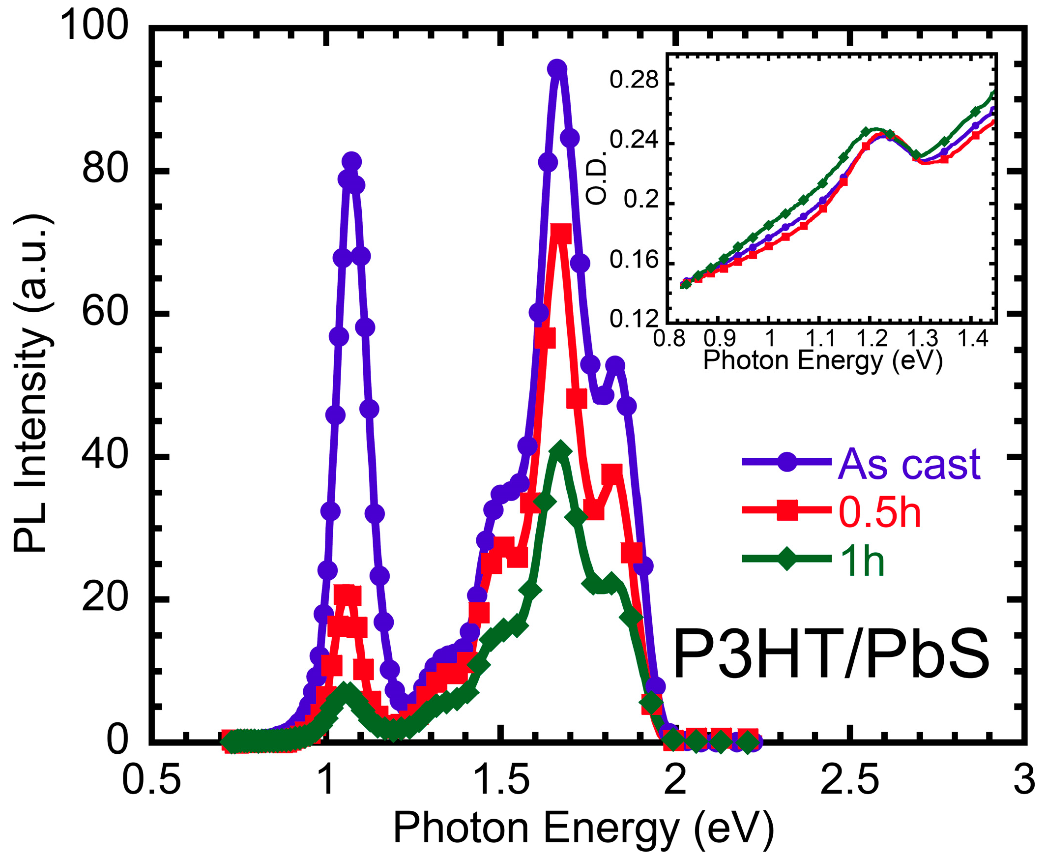 Polymers Free Full Text Long Lived Photoexcitation Dynamics In P