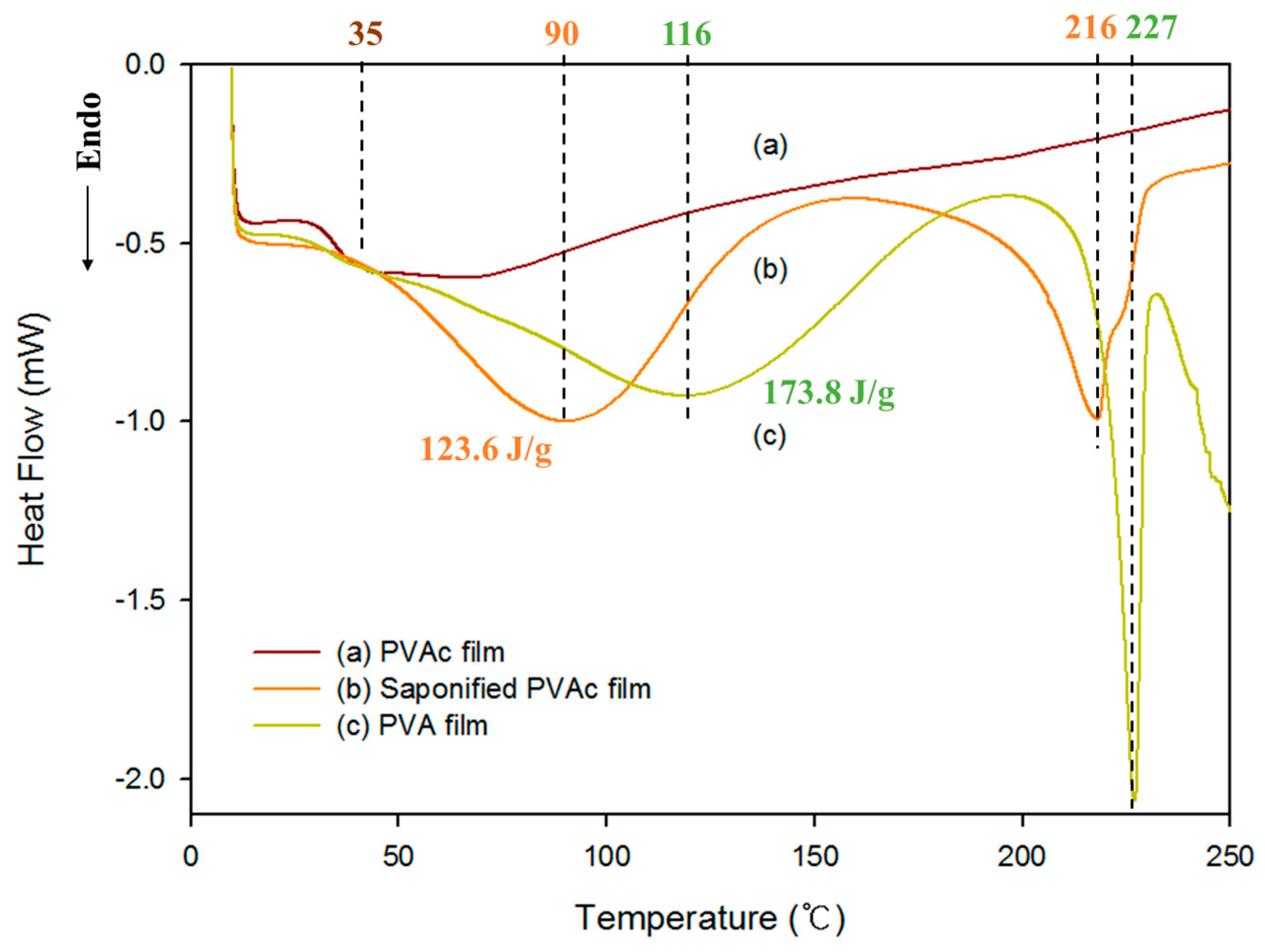 saponification with ir spectroscopy Answer to saponification/acidification of methyl salicylatein this experiment, you will be hydrolyzing methyl salicylate (oil of w.
