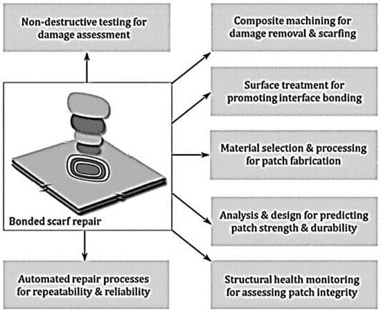 Composite Materials and Repair Non-Destructive Testing Volume I: Properties
