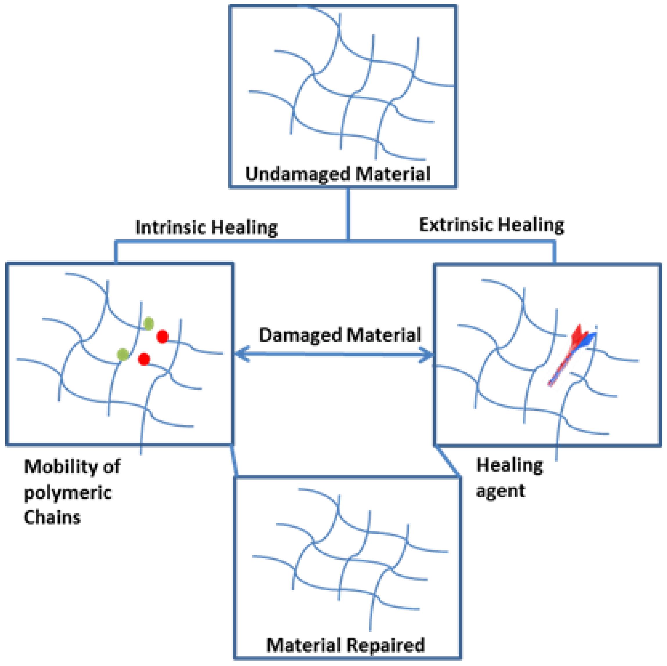 self healing polymer technology pdf