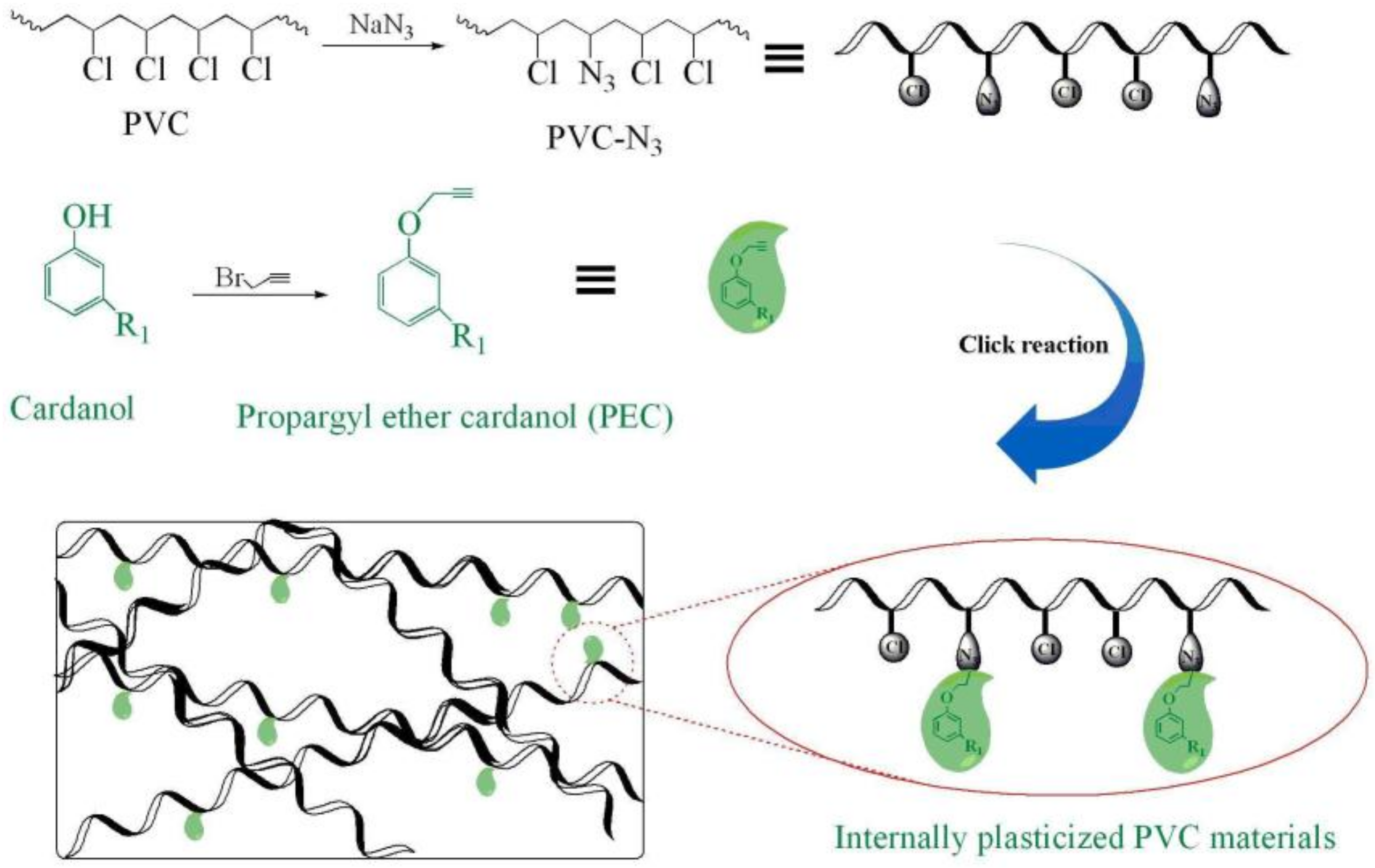Polymers | Free Full-Text | Cardanol Groups Grafted on Poly