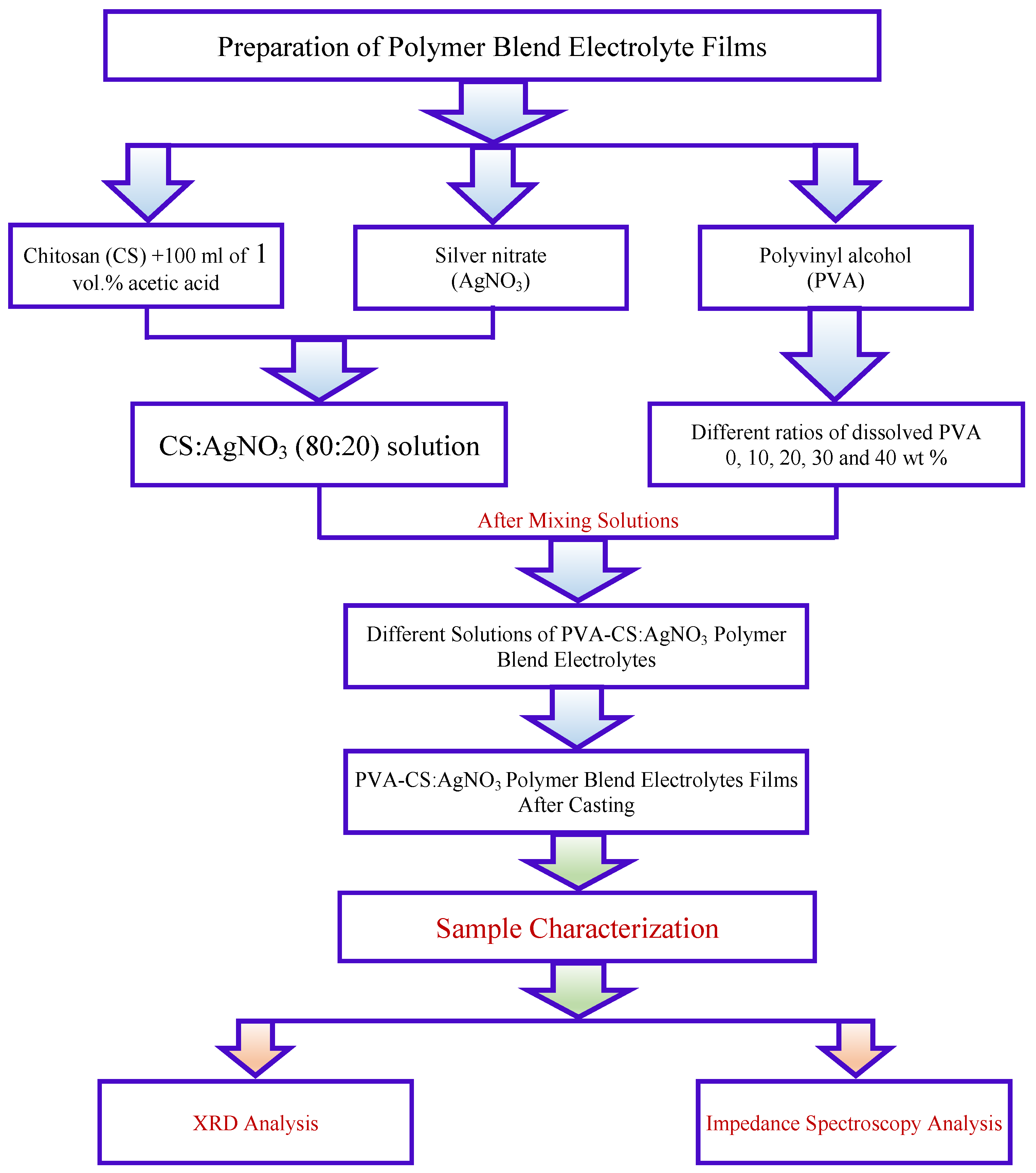 Polymers Chart Hunthankk