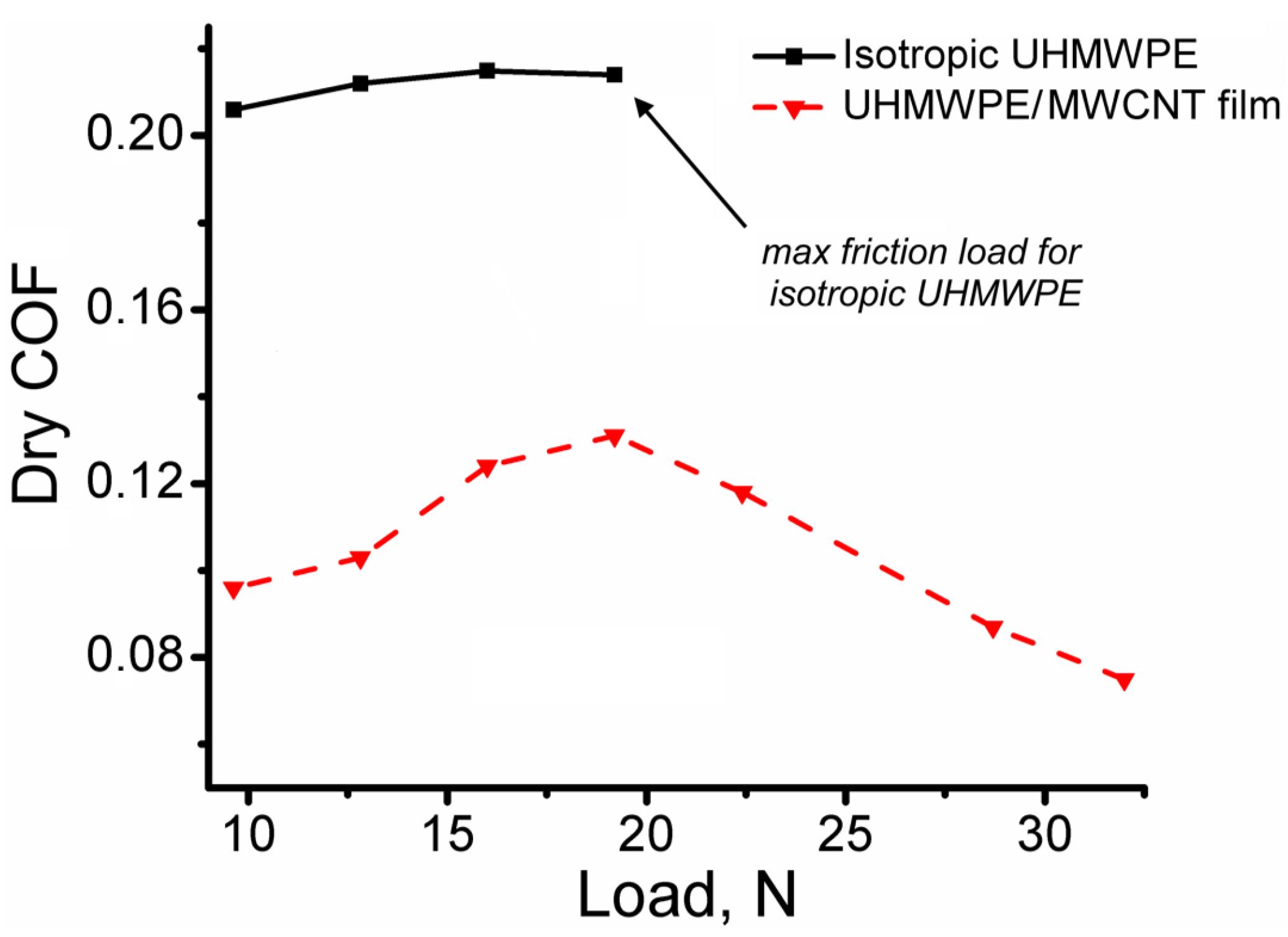 """2.5/"""" Diameter by 25/""""-32/"""" Long Natural UHMW Random Lengths Sale between 25/""""-32/"""""""