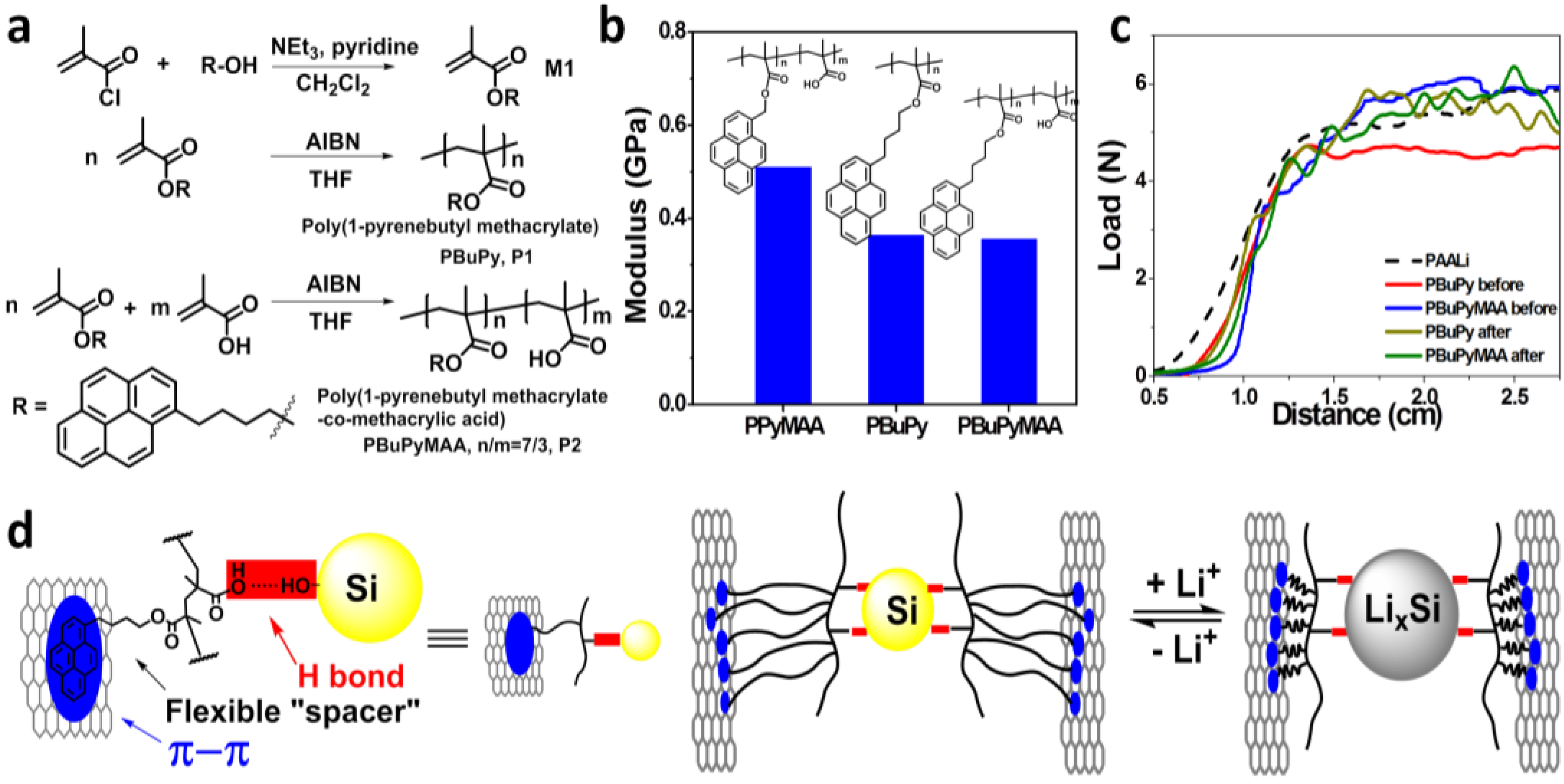 Bmw Mountain View >> Polymers | Free Full-Text | Molecular Spring Enabled High-Performance Anode for Lithium Ion ...