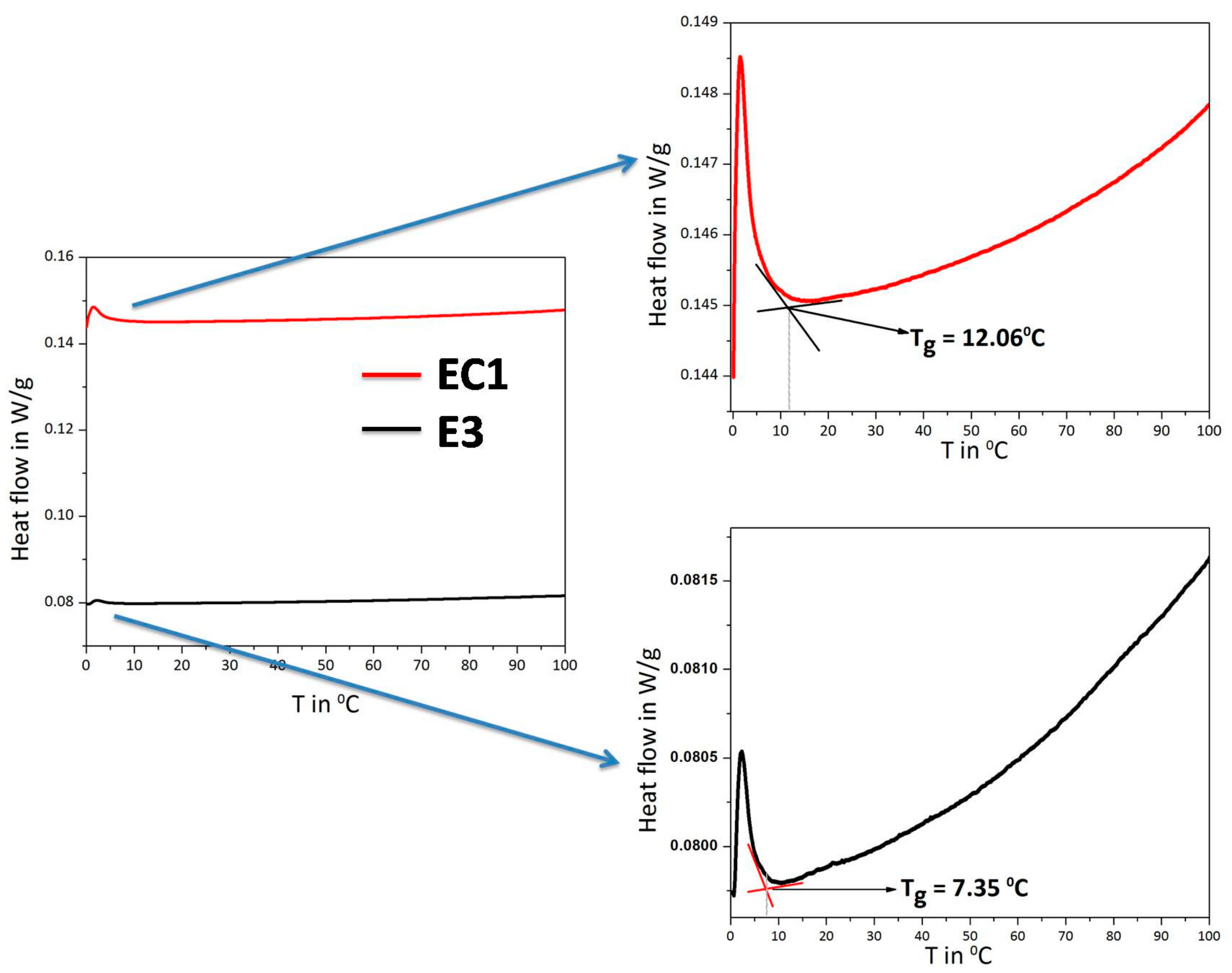 cross linking effects on polymers Cross-linking with polyurethanes hydroxyl functional polymers and the pathway of the coating is improved with increased cross-linking the effect of zinc.