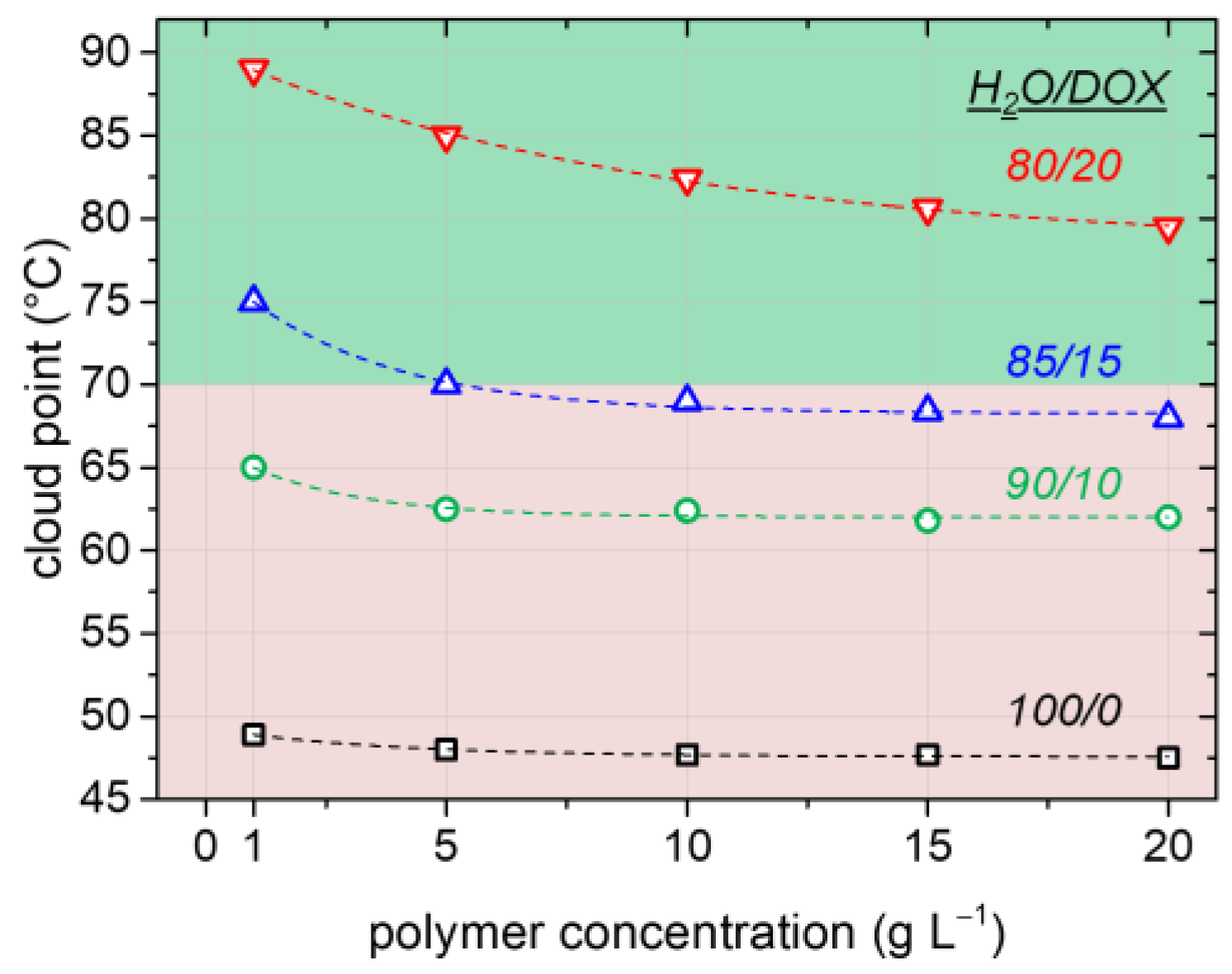 emulsion polymerization of styrene In order to evaluate the fabrication of photonic crystals thin film, a free-emulsifier  emulsion copolymerization of styrene and methyl methacrylate.