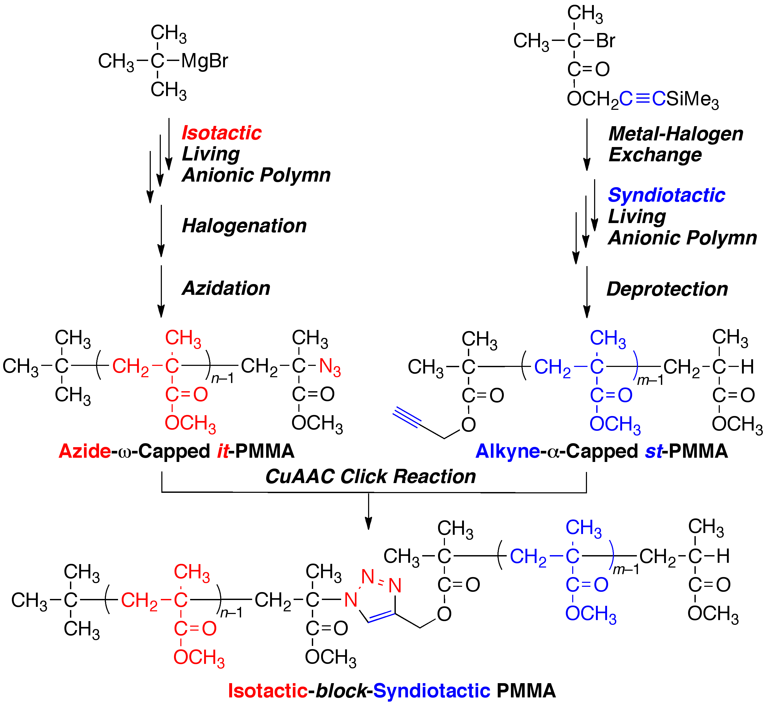 Polymers Free Full Text Synthesis Of Isotactic Block