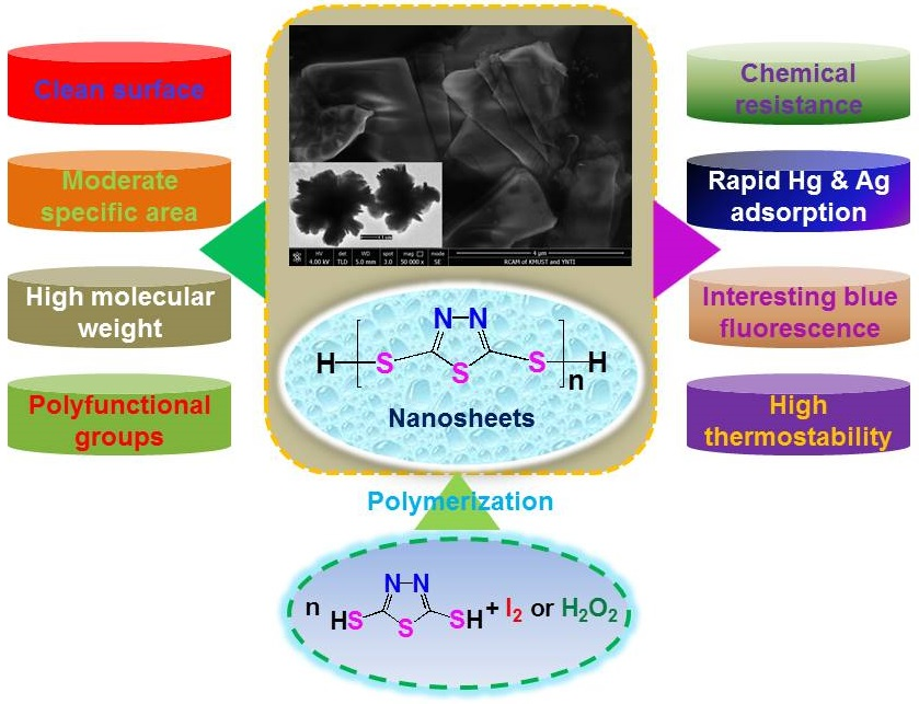 synthesis and characterization of highly Described here are the synthesis and optical and electrochemical properties of a series of indenofluorenes as new building blocks for electronic and optoelectronic materials.