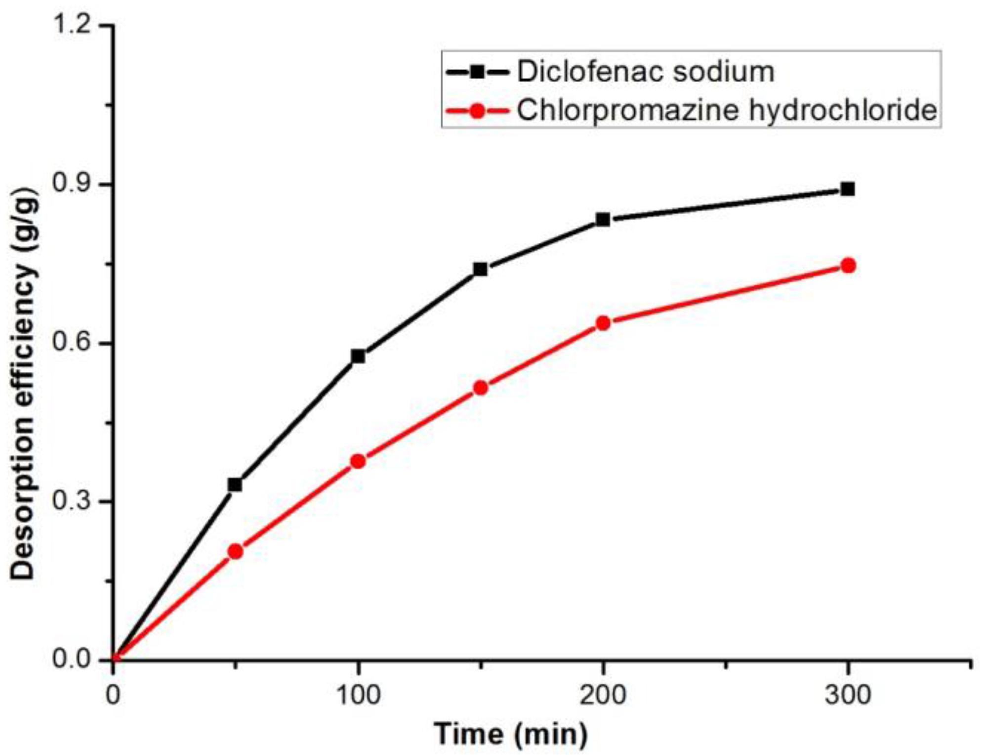 chlorpromazine hcl structure