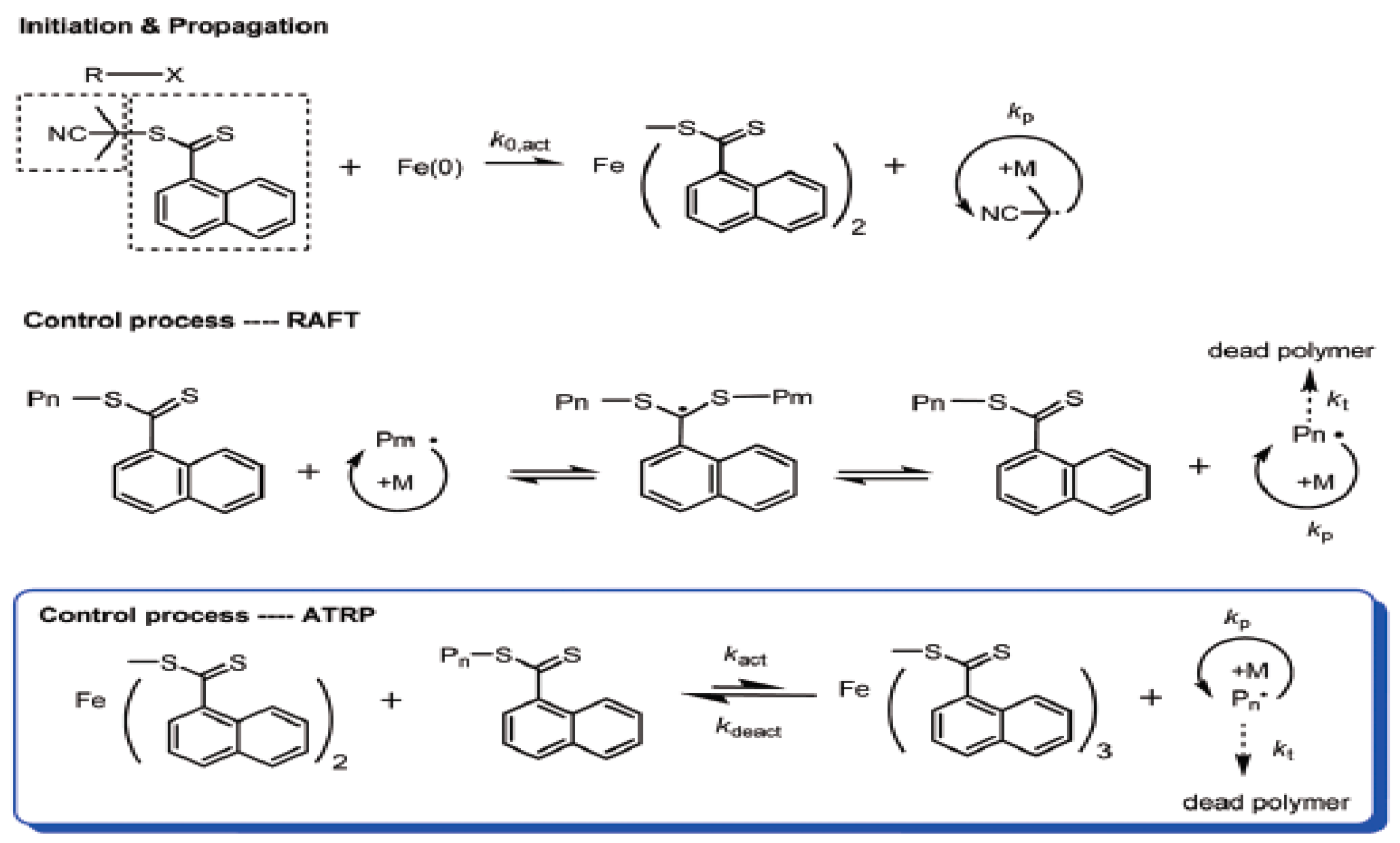 Polymers | Free Full-Text | Recent Advances in RAFT