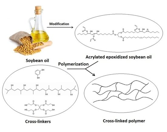 Polymers | April 2018 - Browse Articles