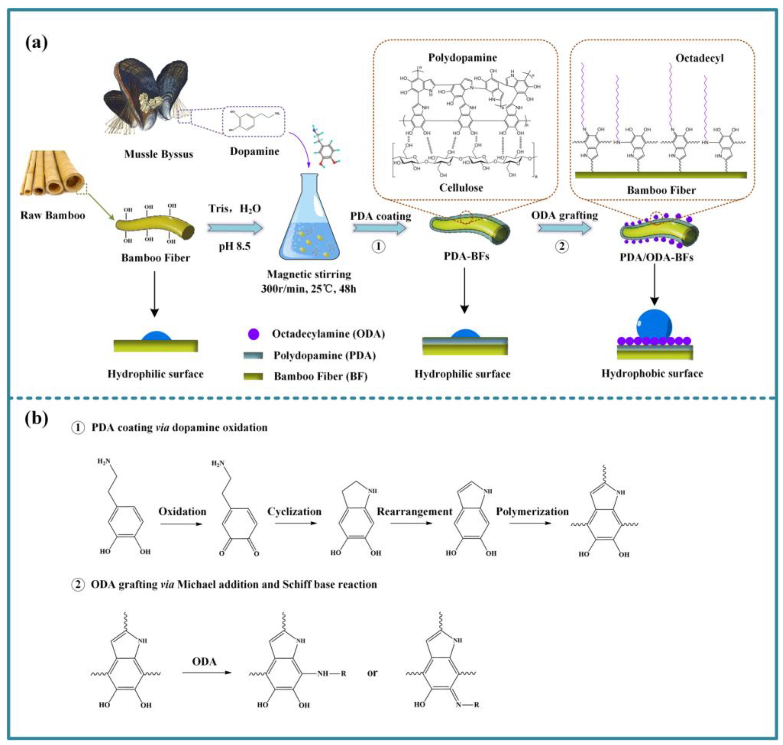 polymers 10 00461 sch001