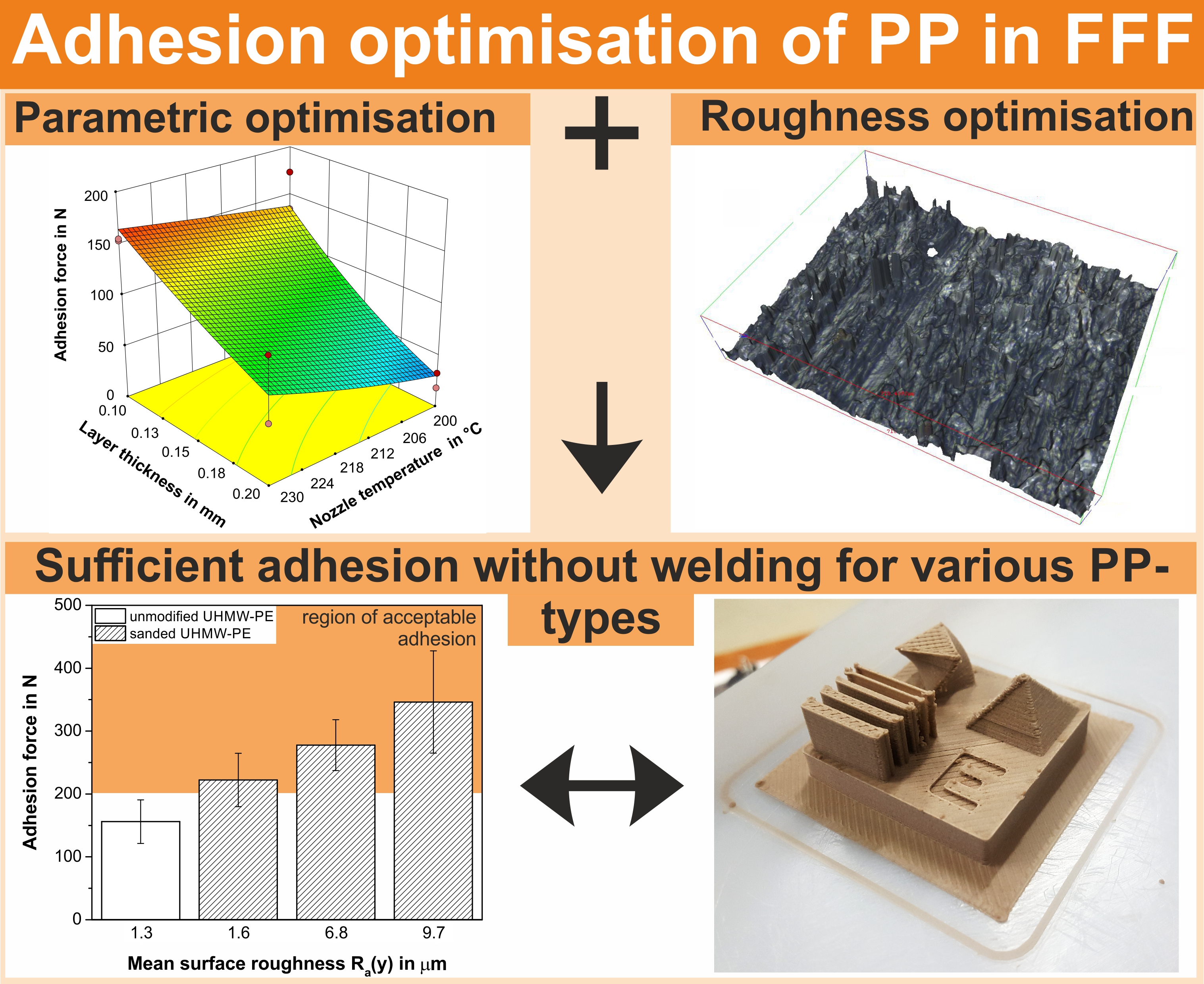 Polymers | Free Full-Text | Optimisation of the Adhesion of