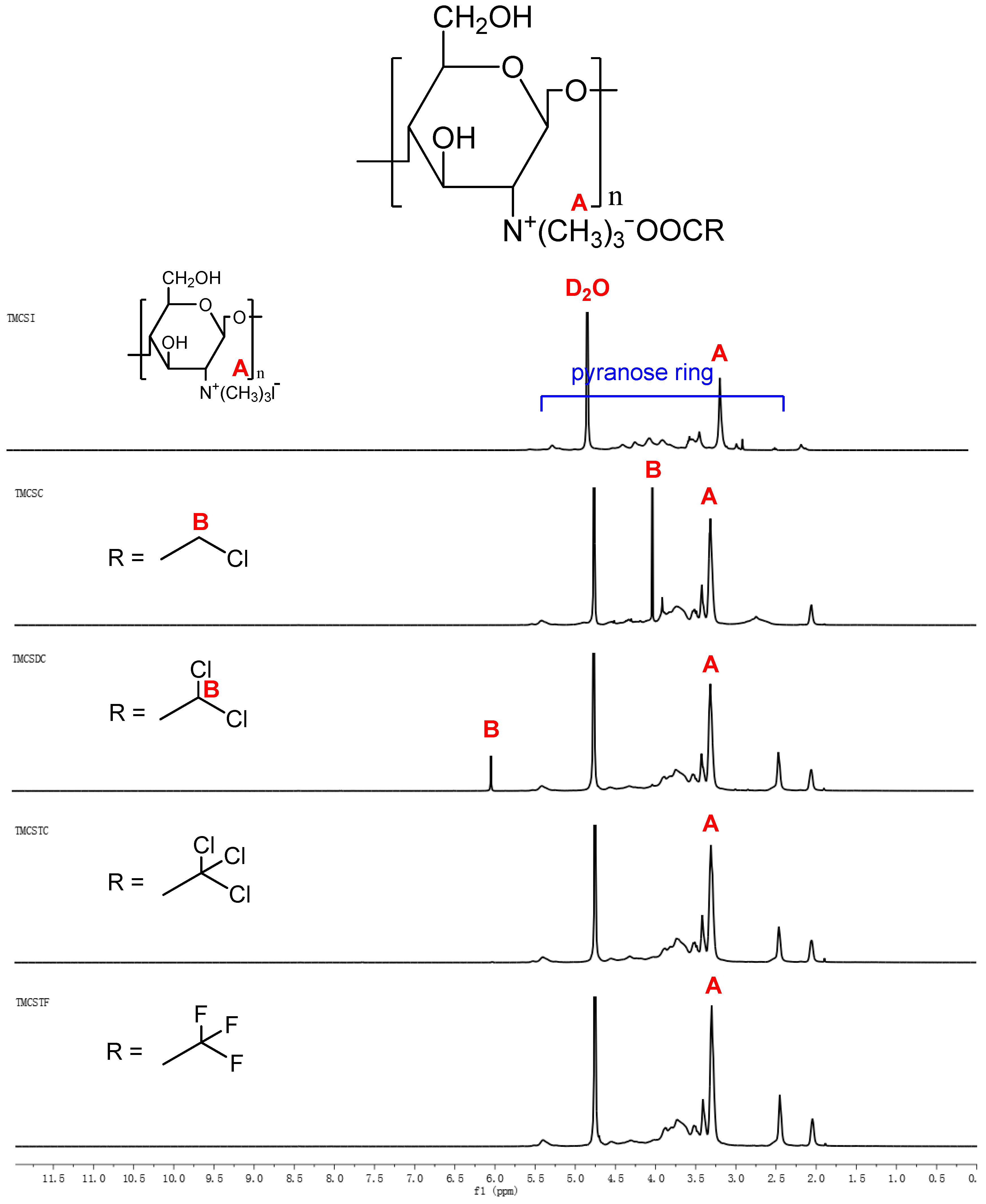 Polymers Free Full Text Synthesis Of Quaternary Ammonium Salts