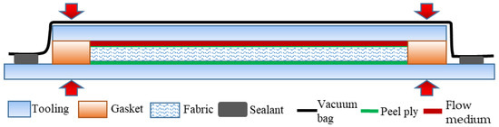 Polymers   Special Issue : Textile and Textile-Based Materials