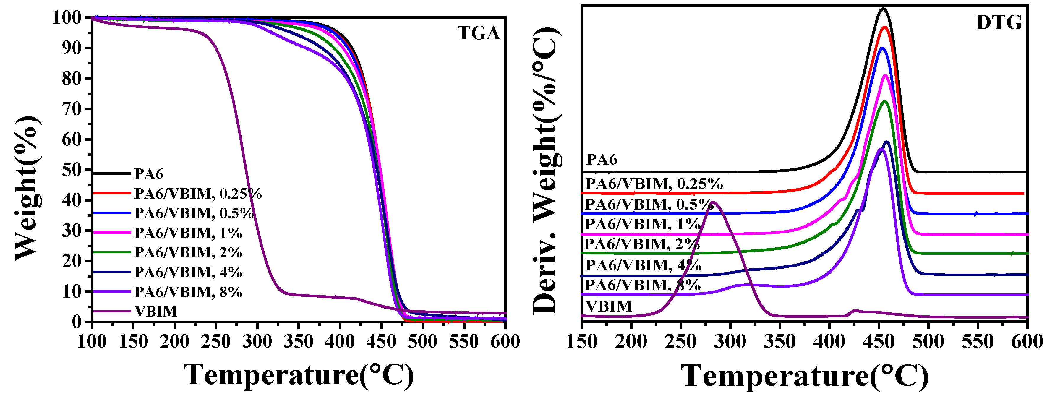 Polymers Free Full Text Ionic Liquids Incorporating