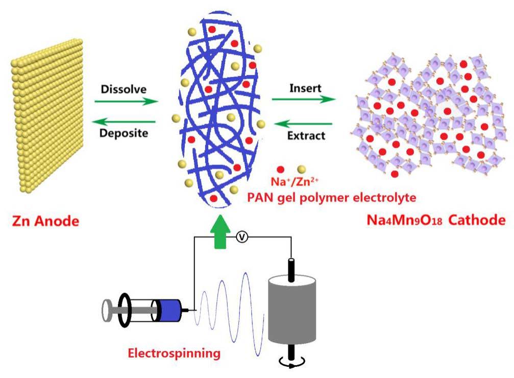 Polymers Free Full Text Polyacrylonitrile Nanofiber Based Gel
