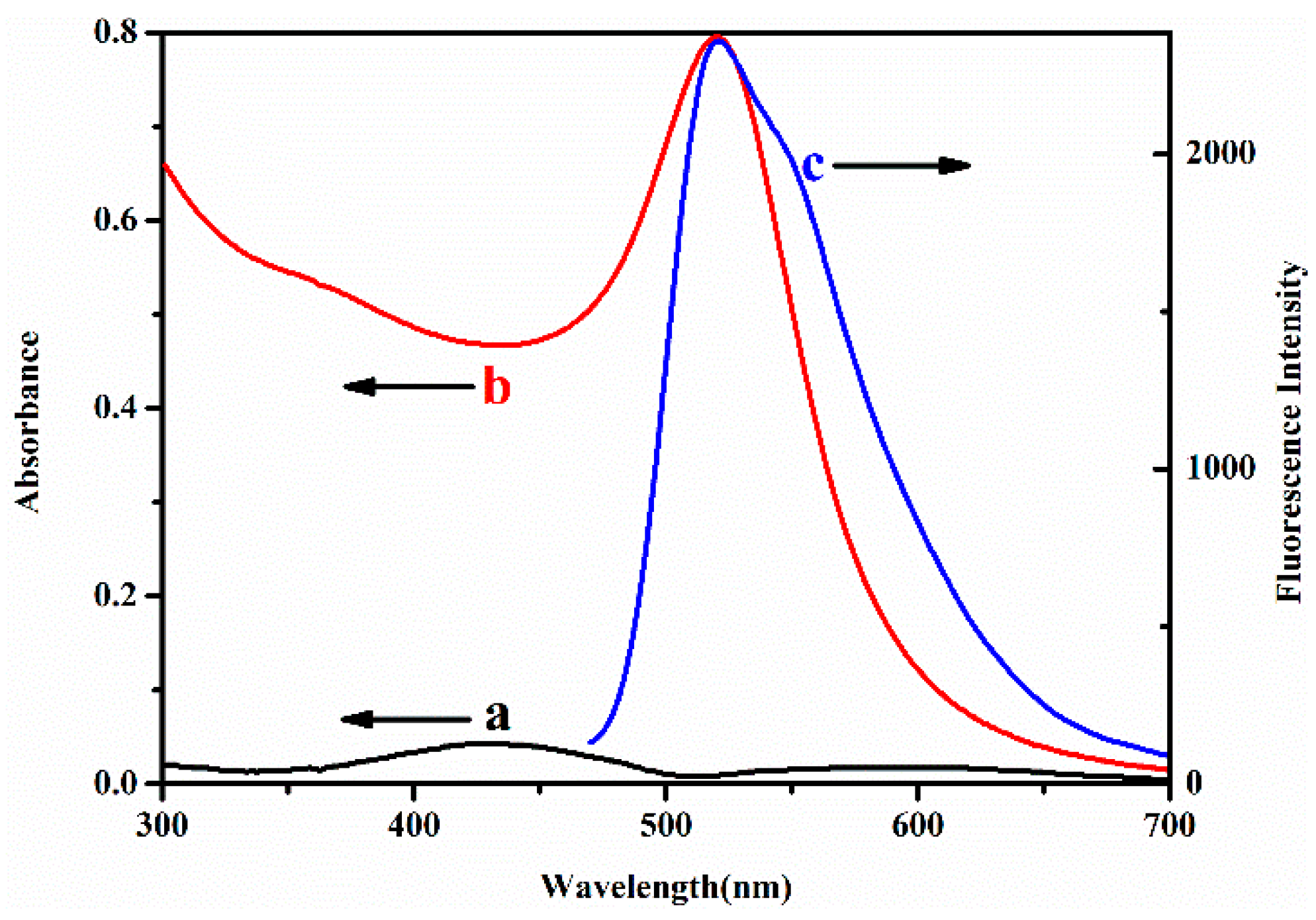 Polymers | Free Full-Text | Highly Sensitive Detection of Melamine