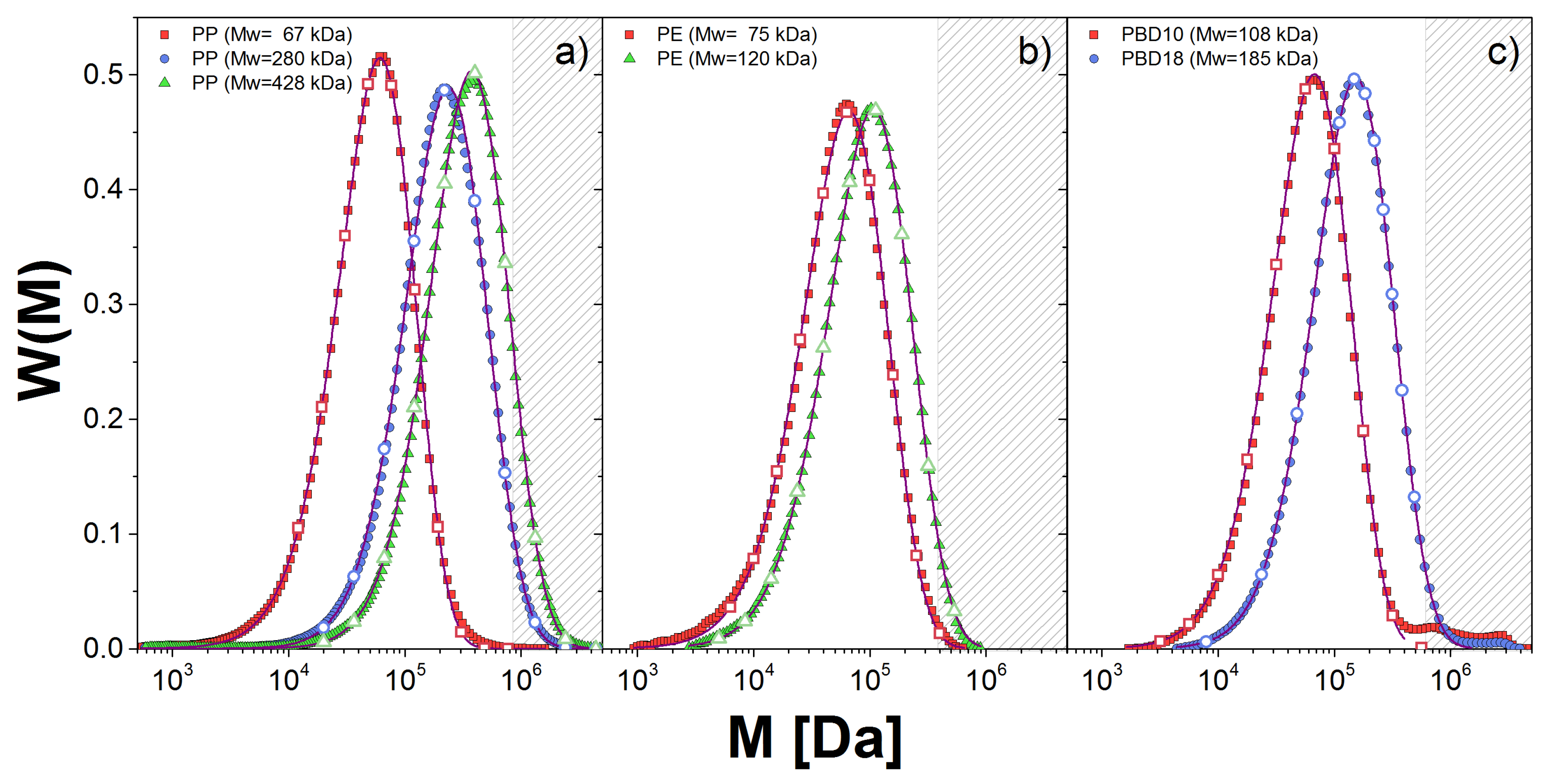 Polymers Free Full Text Efficient Determination Of Slip Link