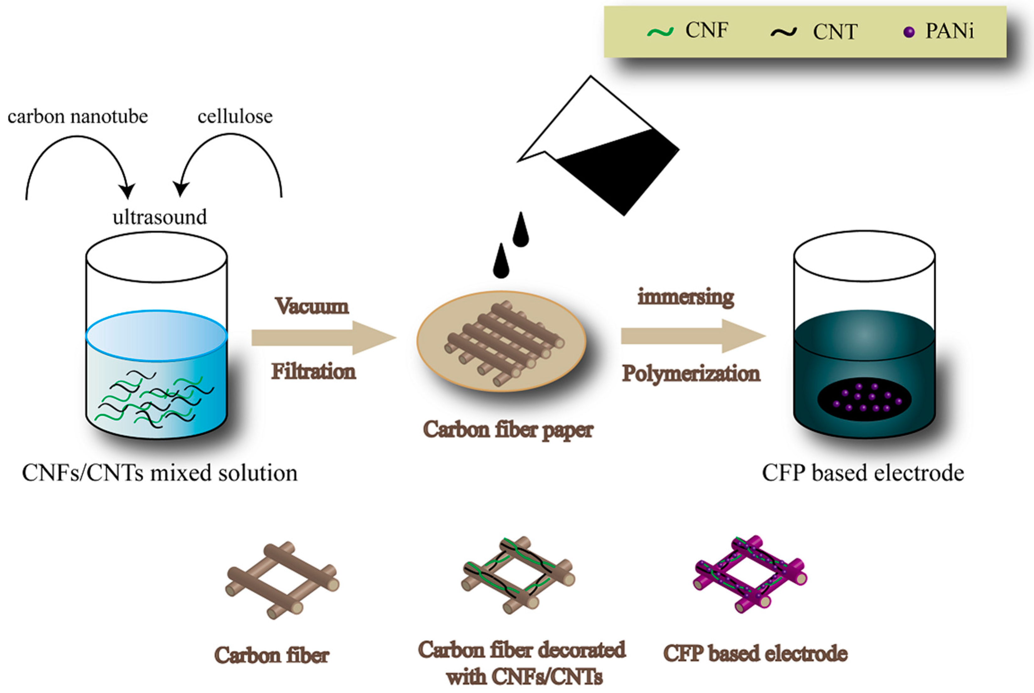 Polymers Free Full Text Modified Carbon Fiber Paper Based Electrodes Wrapped Conducting