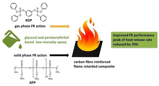 Polymers   Special Issue : Flame Retardancy of Polymeric Materials