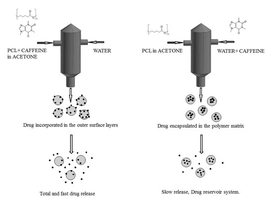 Polymers   October 2018 - Browse Articles