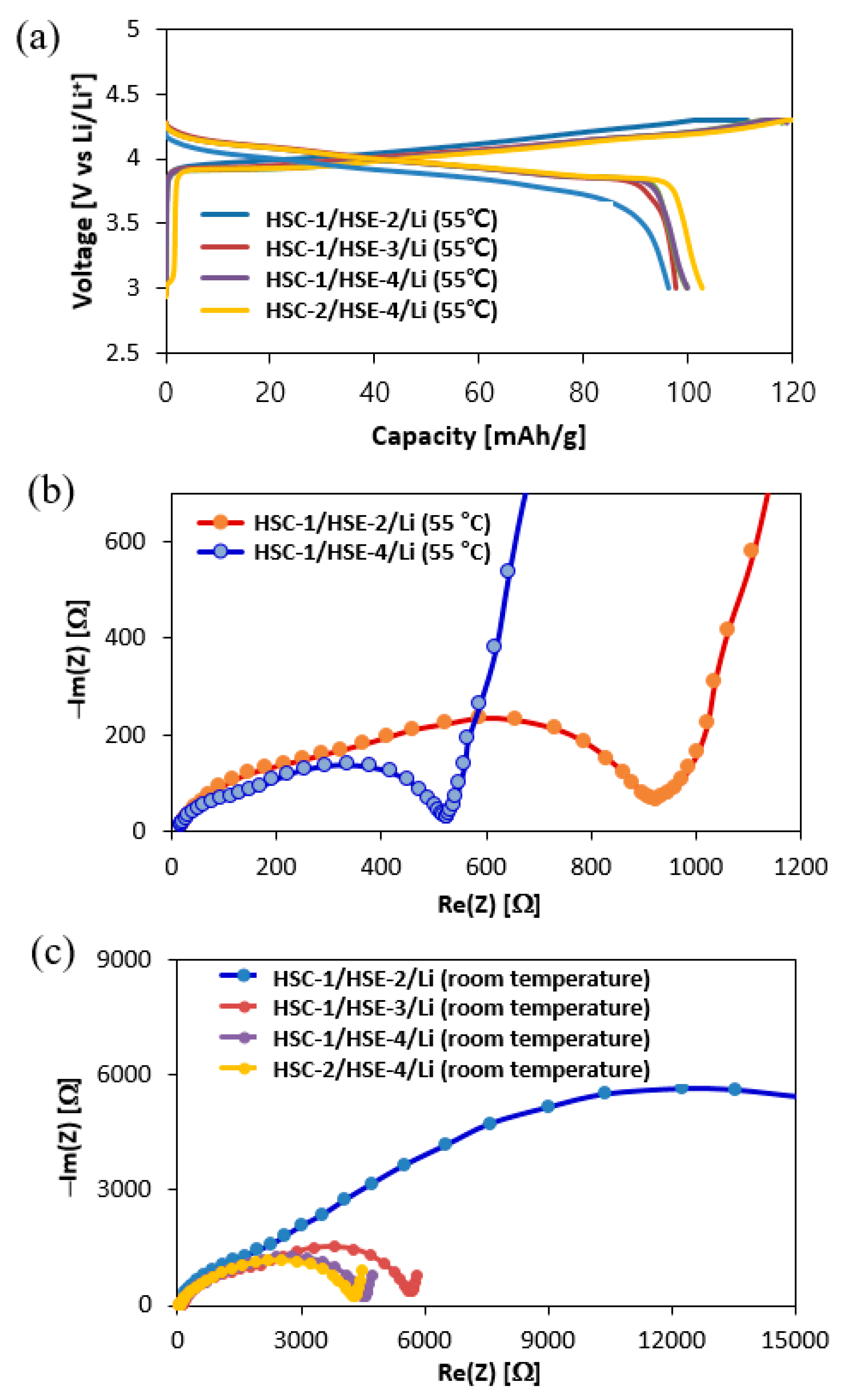 Polymers | Free Full-Text | All-Solid-State Lithium Battery