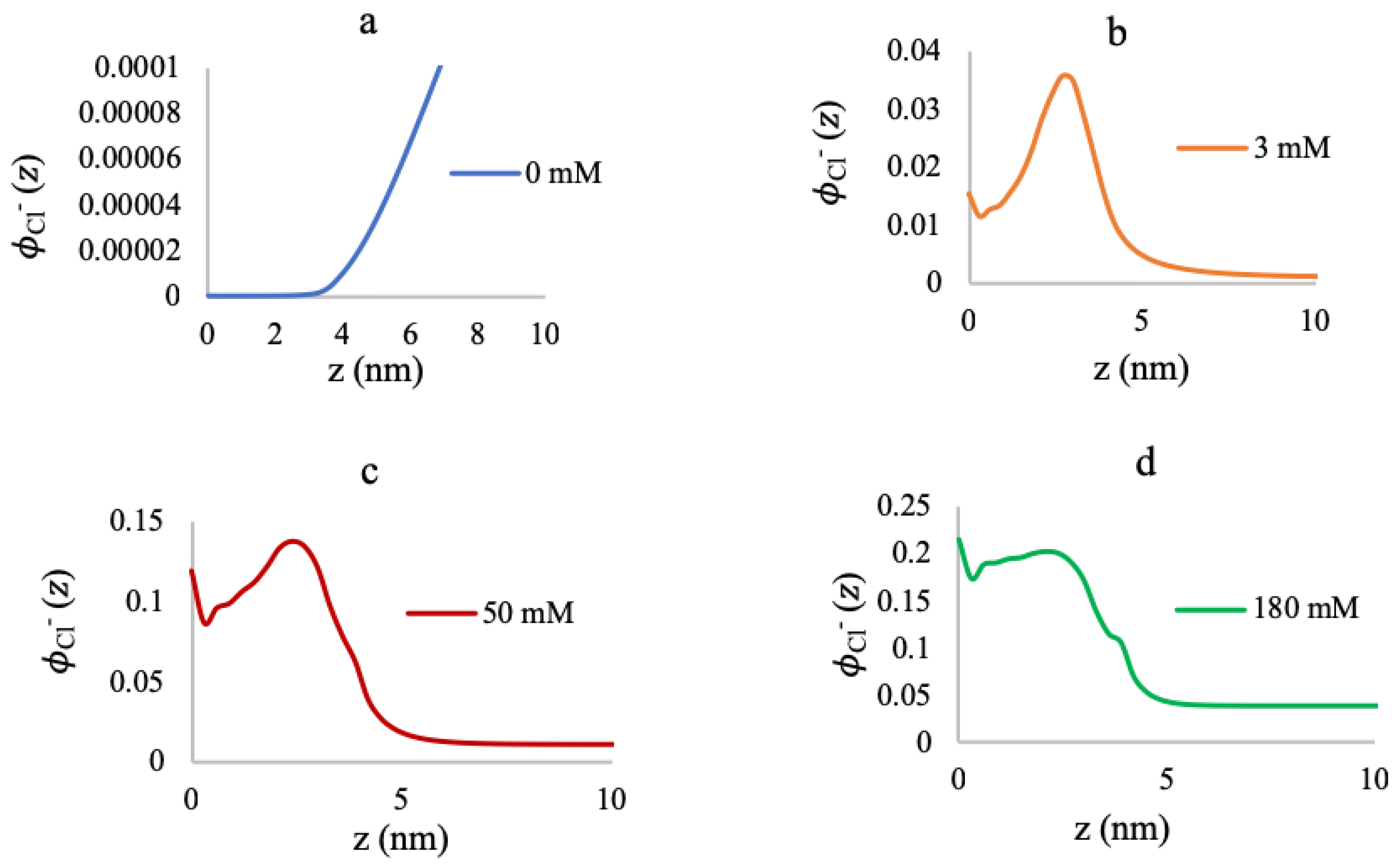 Polymers | Free Full-Text | Quantifying Mg2+ Binding to