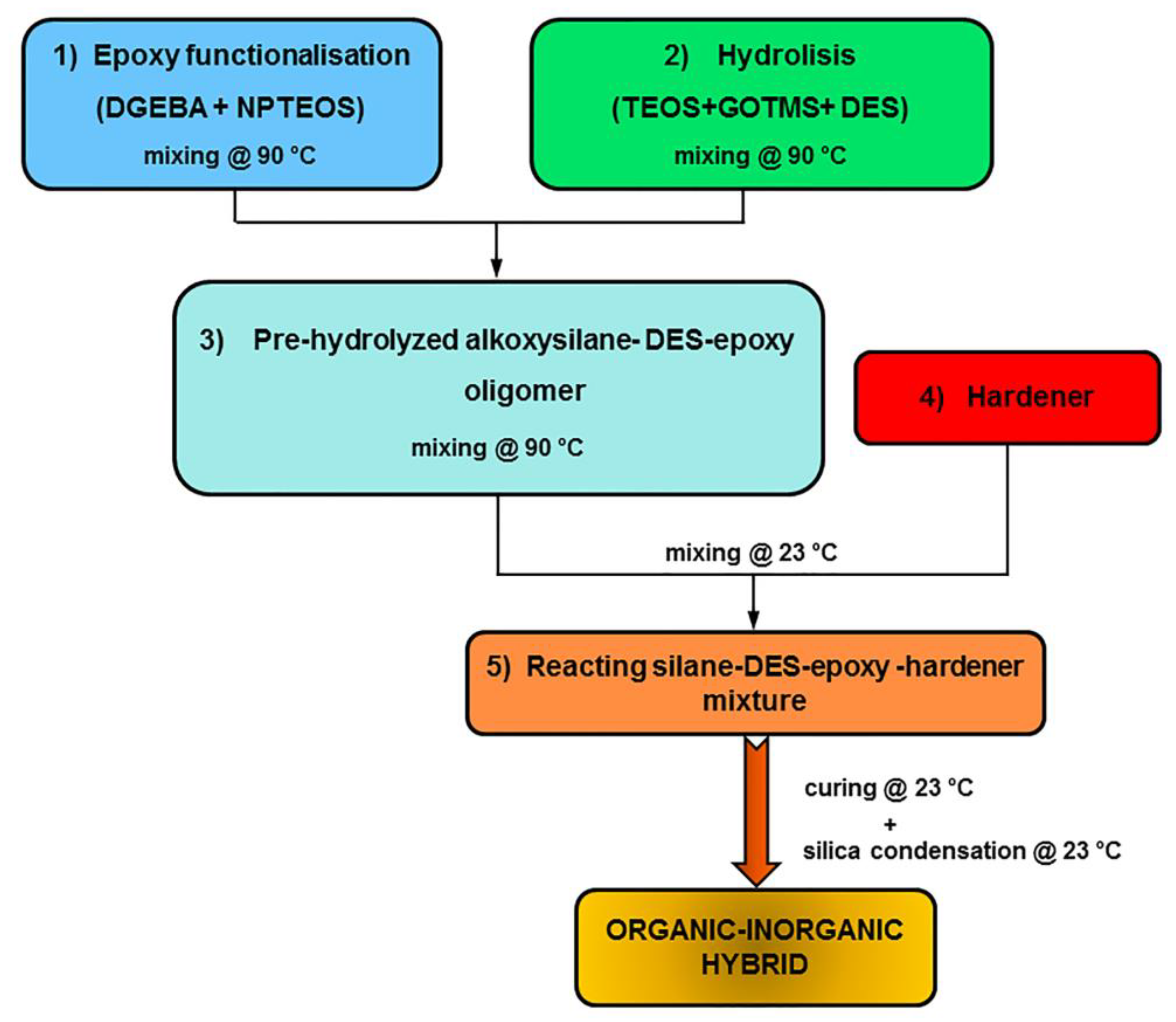 Polymers | Free Full-Text | Cold-Cured Epoxy-Based Organic–Inorganic