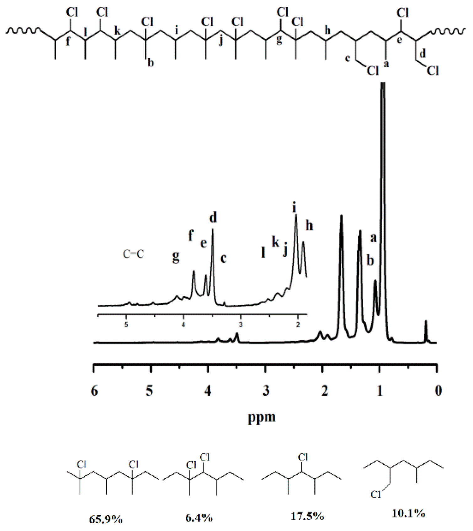 Polymers | Free Full-Text | Synthesis of Propylene-co