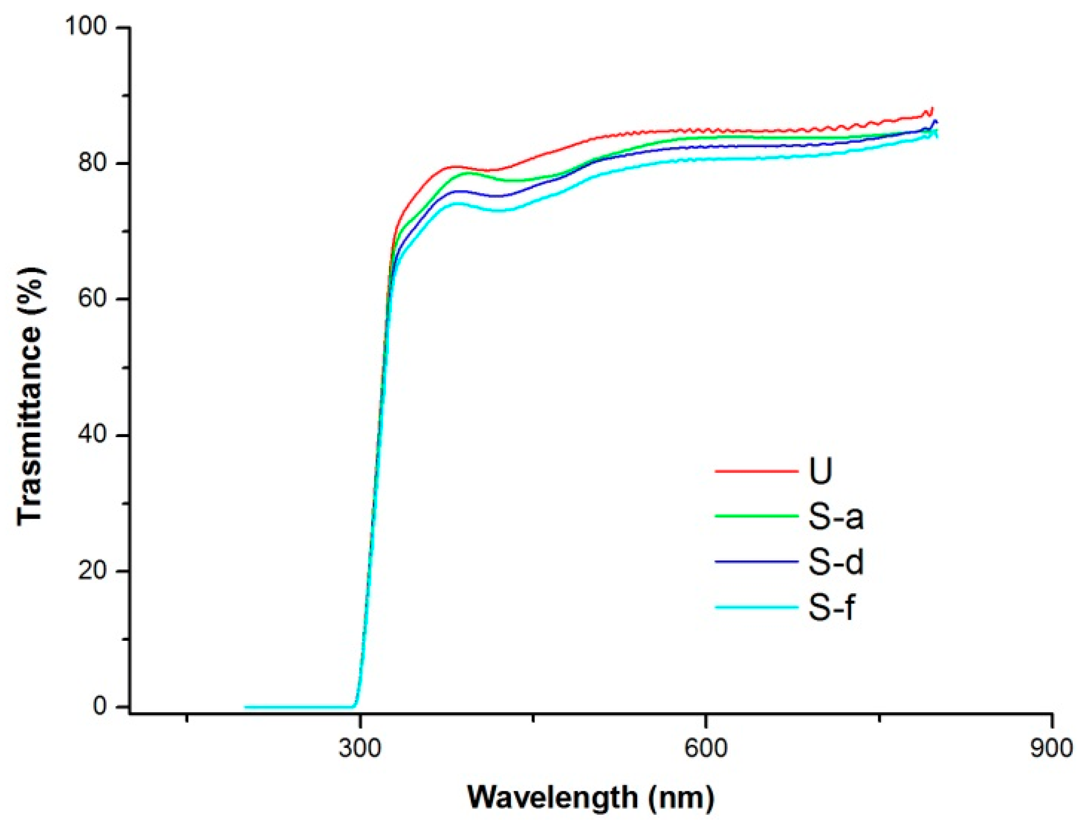Polymers | Free Full-Text | An Easy Route to Wettability Changes of