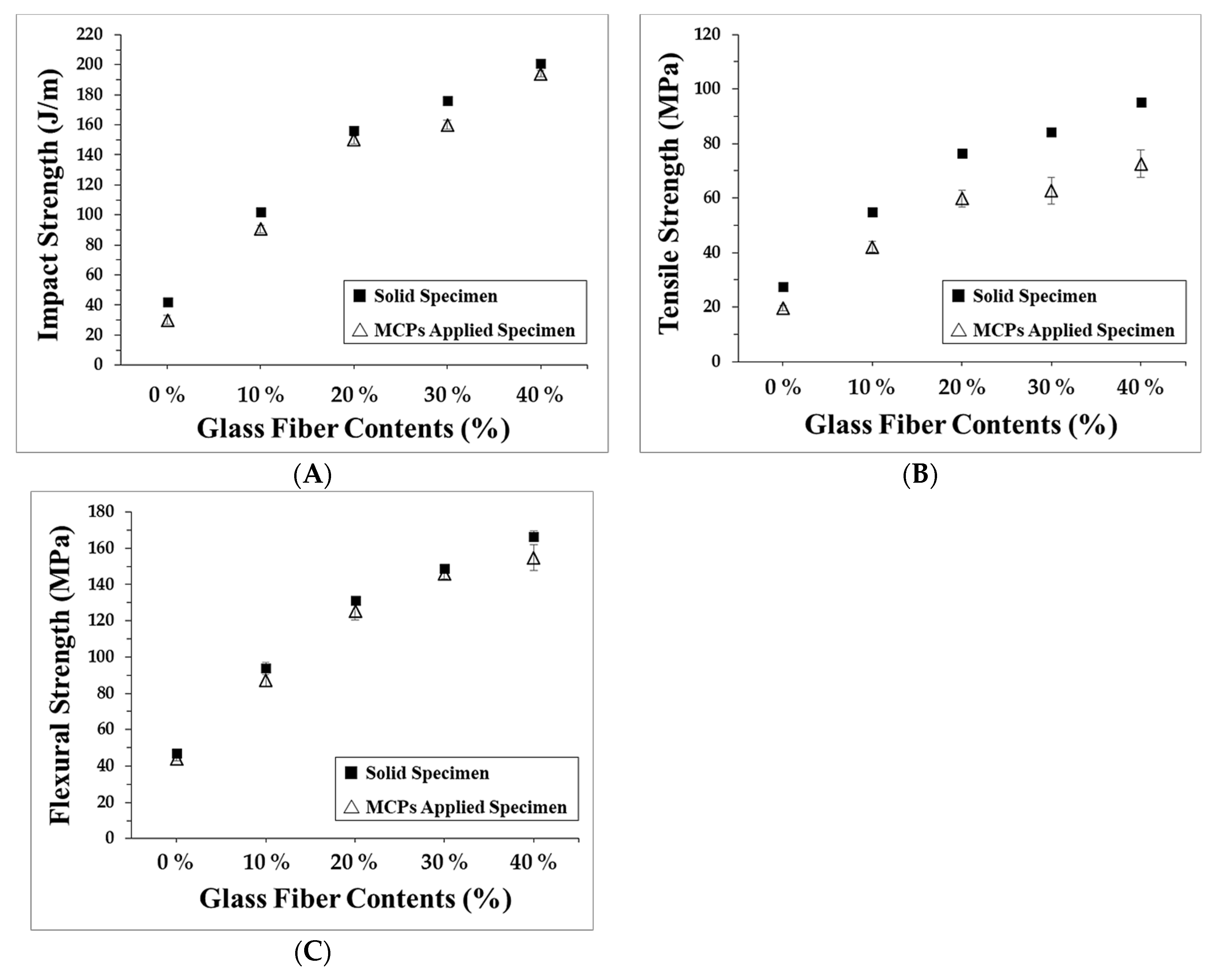 Polymers | Free Full-Text | Warpage Reduction of Glass Fiber