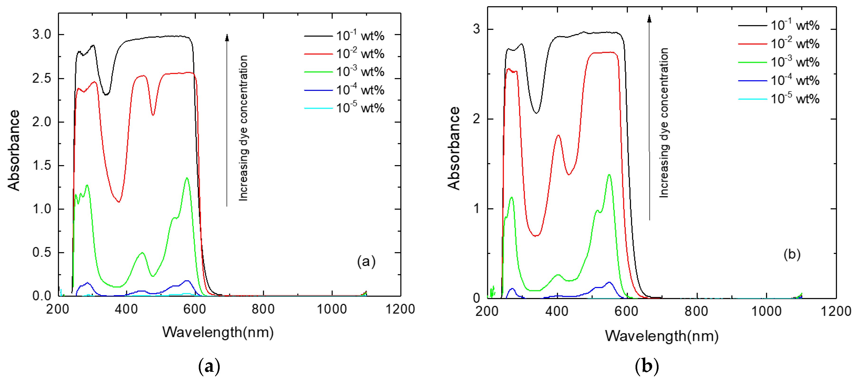 Polymers | Free Full-Text | Spectral Properties of PMMA