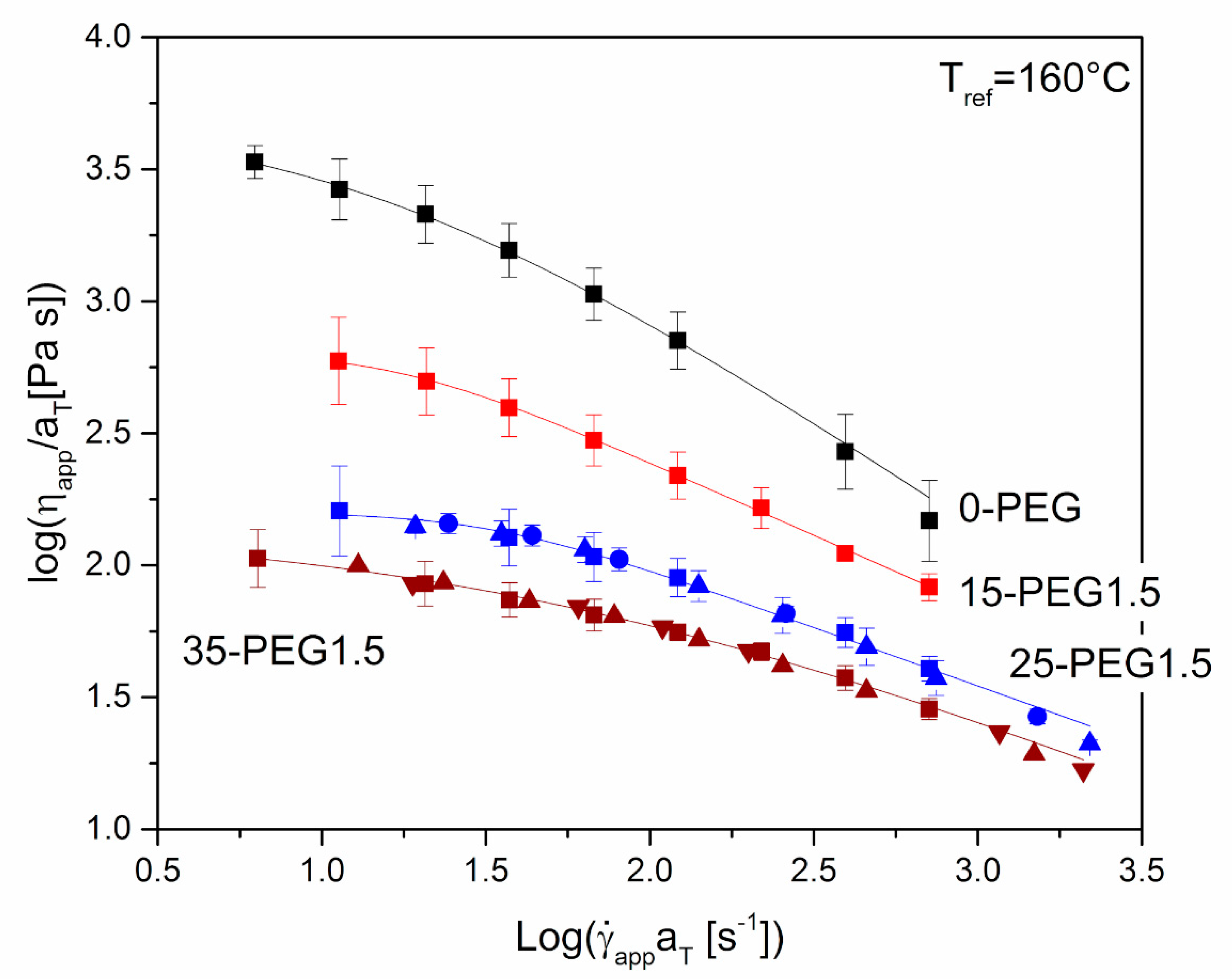 Polymers | Free Full-Text | Effect of Polyethylene Glycol Content