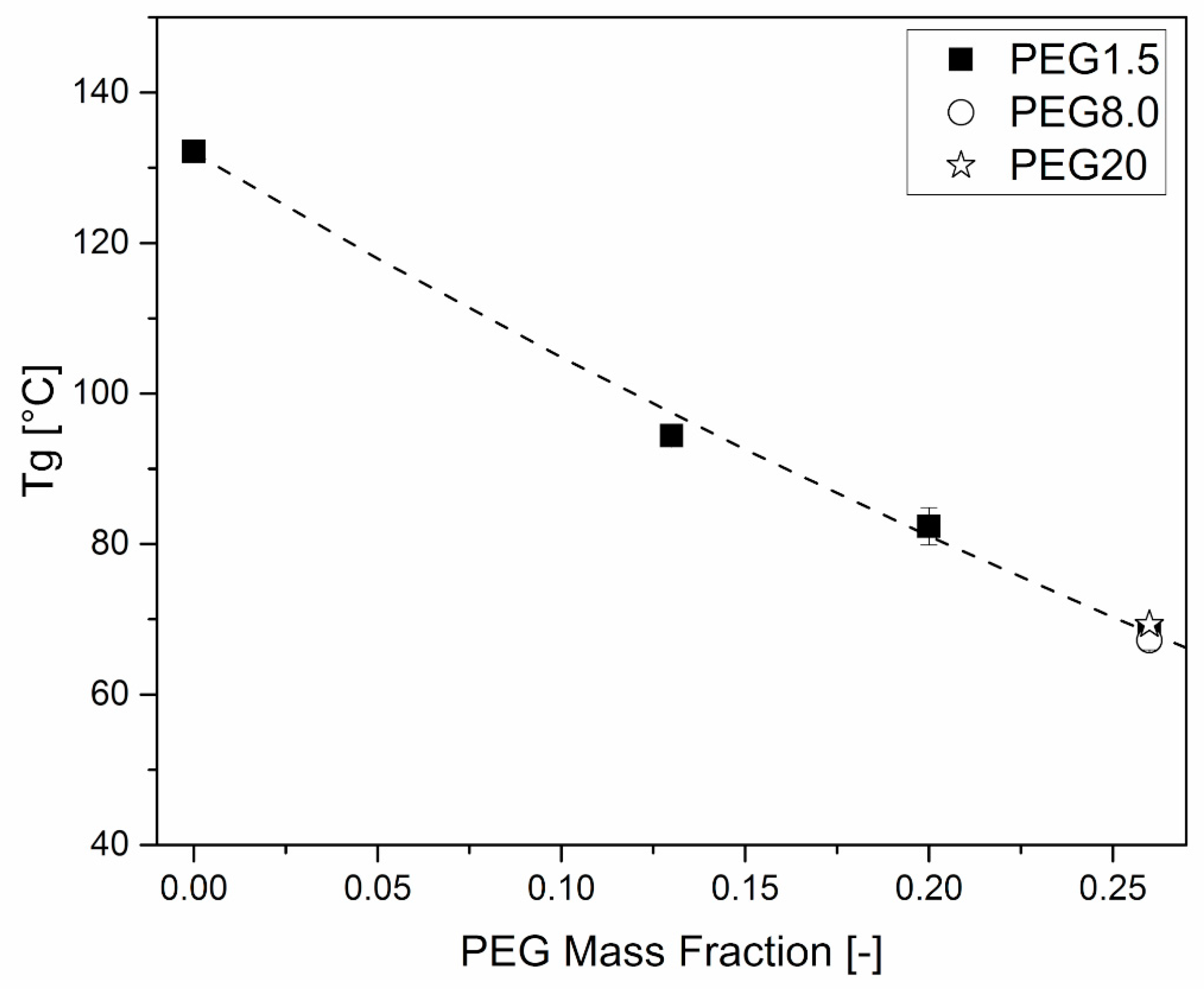 Polymers | Free Full-Text | Effect of Polyethylene Glycol