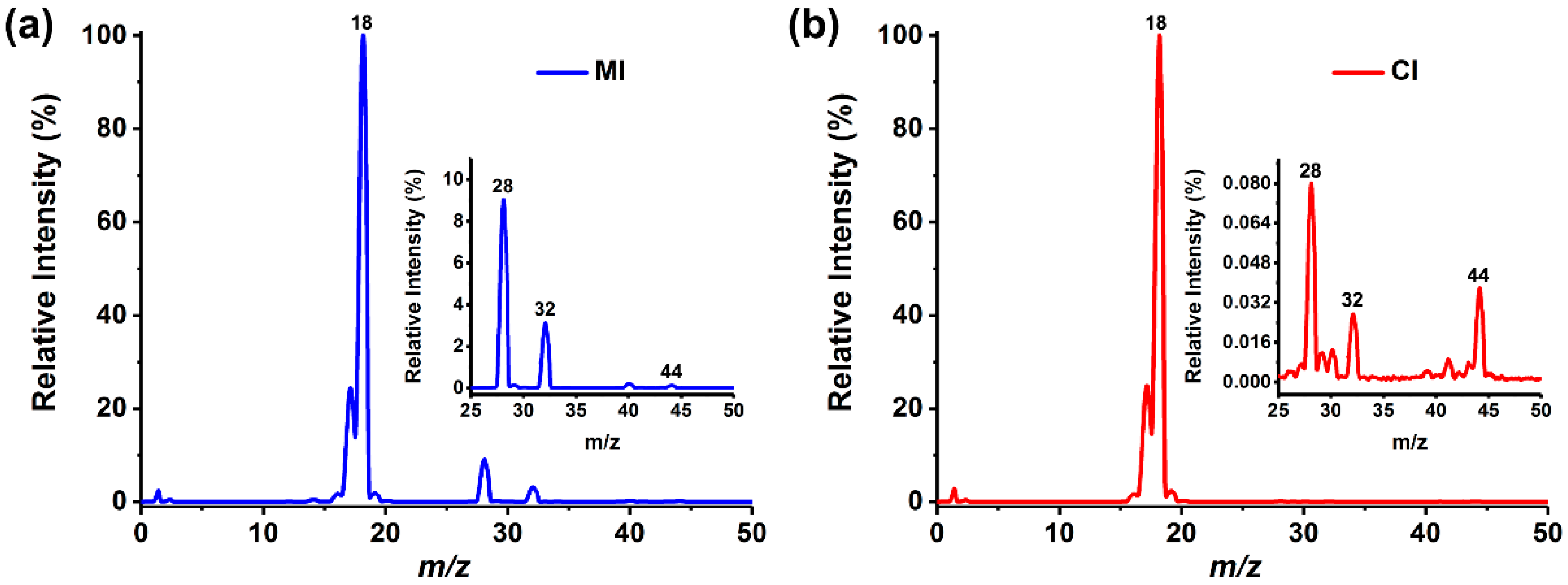 (PDF) Chloroform formation by chlorination of aqueous ... |Membrane Introduction Mass Spectrometry