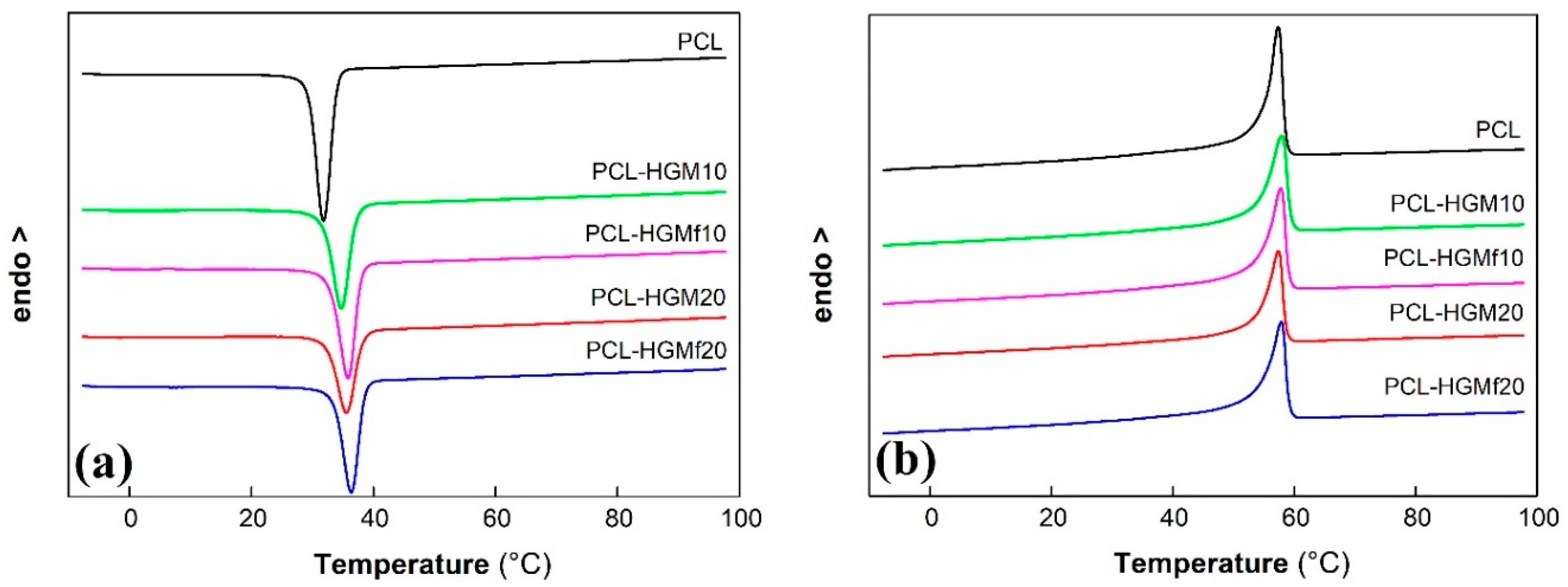 Polymers Free Full Text Lightweight Poly E Caprolactone