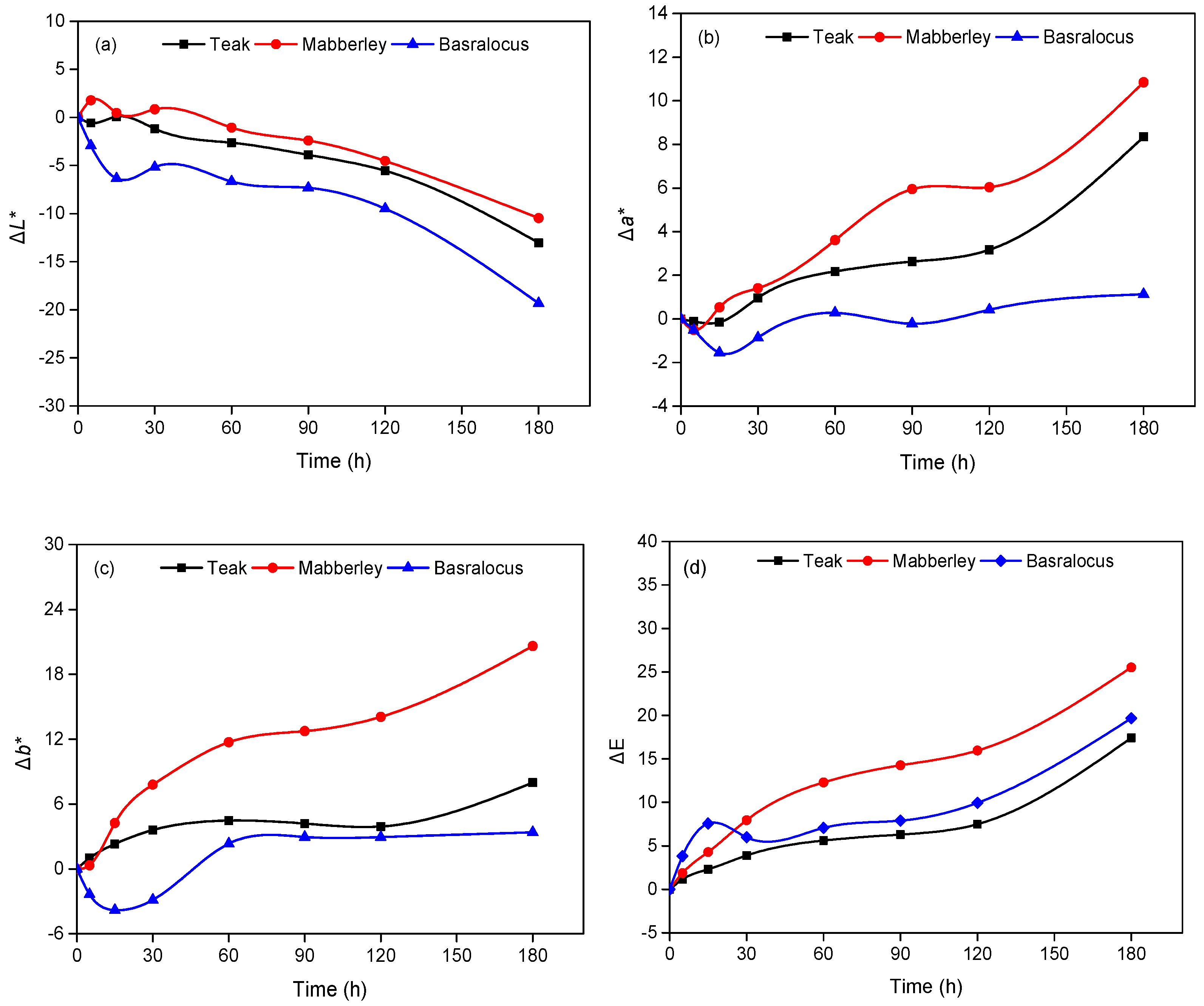 Comparison On The Aging Of