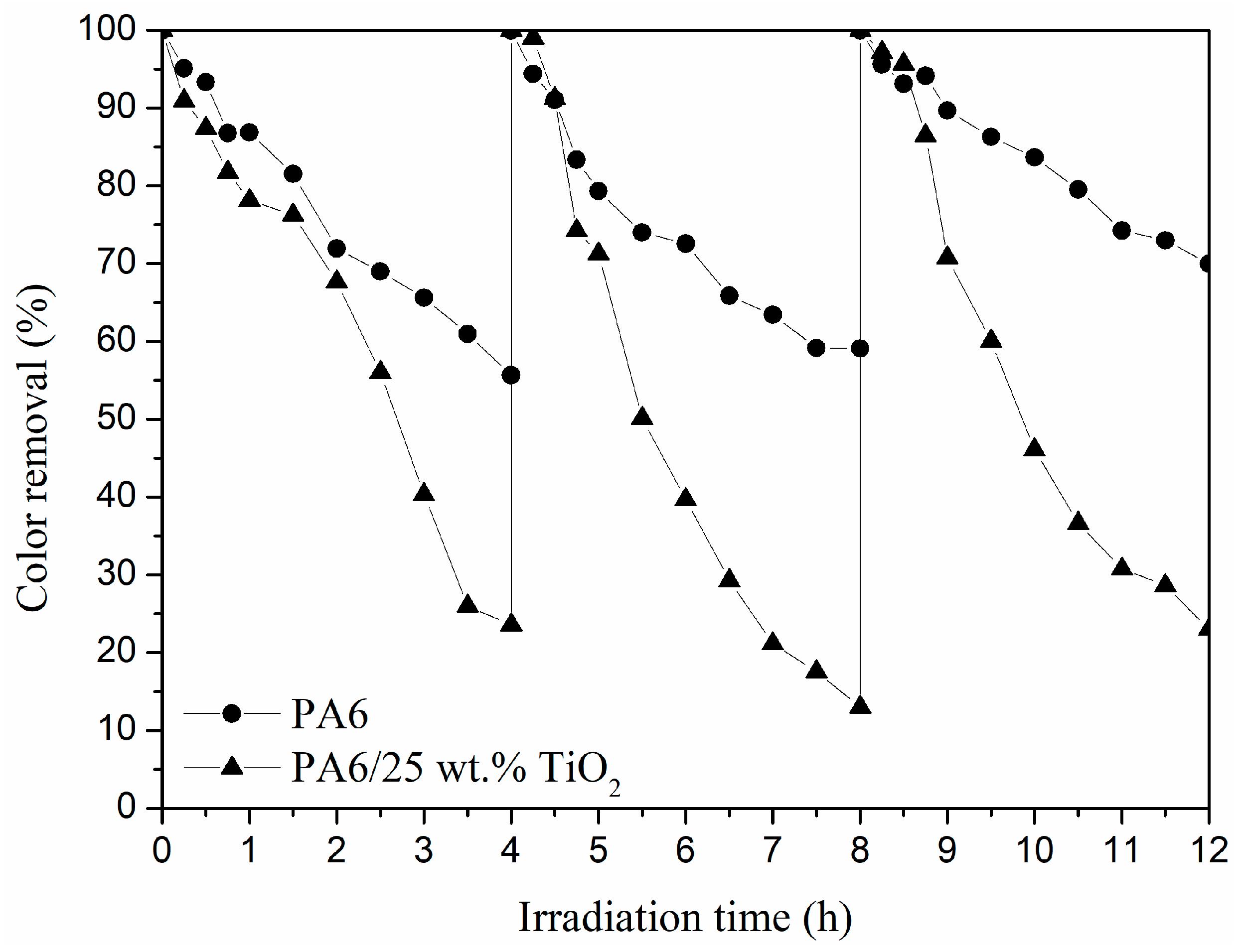 Polymers | Free Full-Text | TiO2-Doped Electrospun