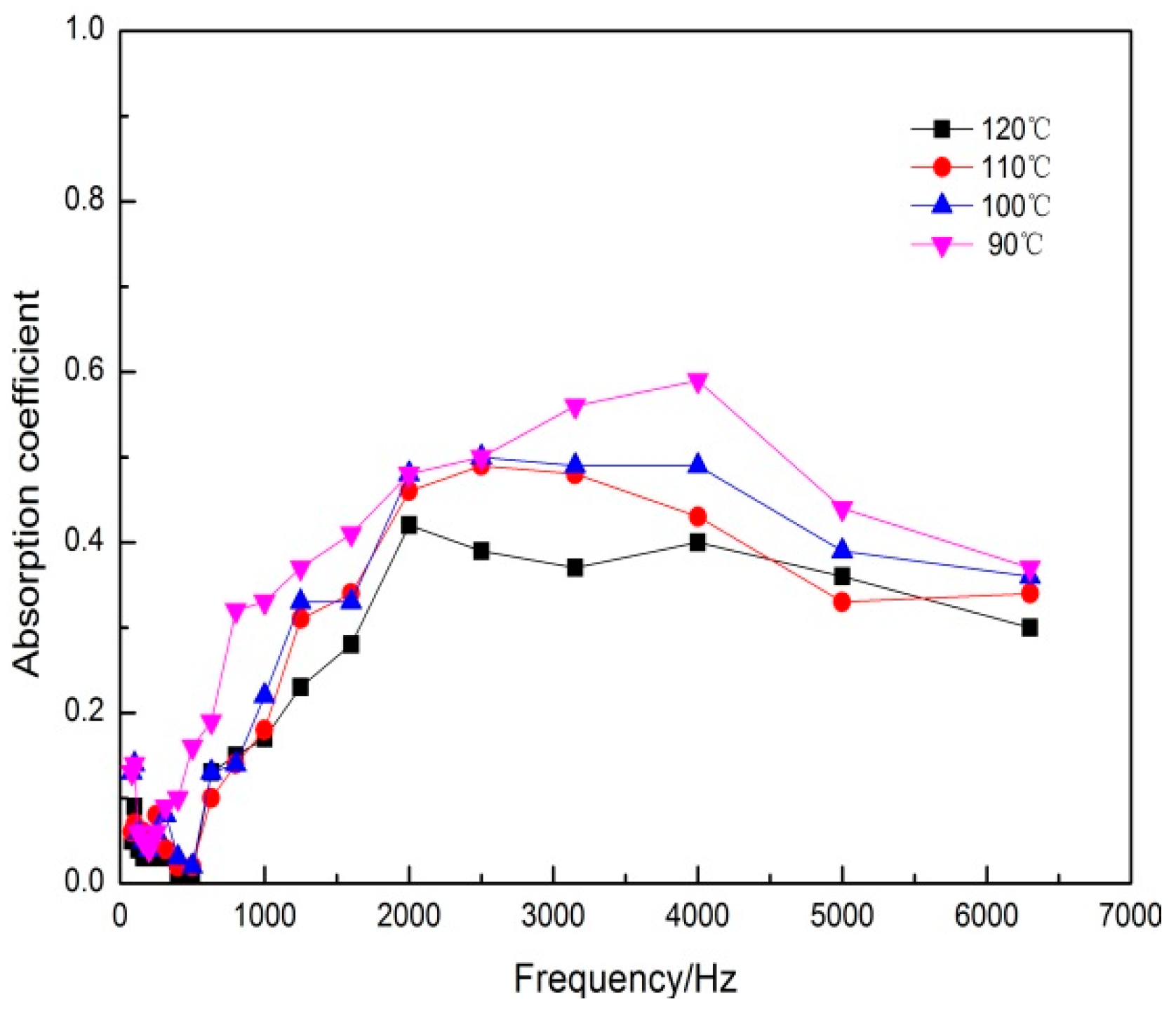 Polymers   Free Full-Text   Sound Absorption Properties of