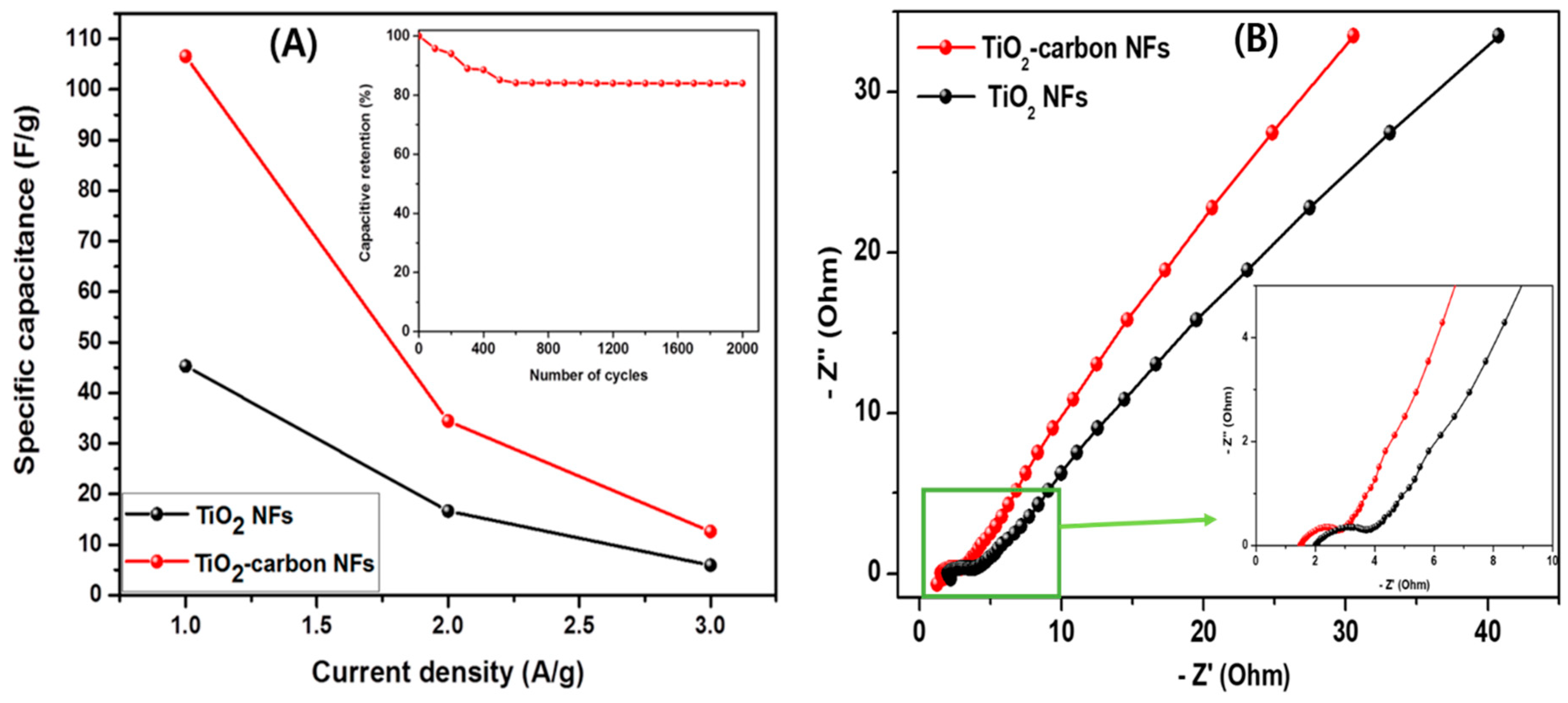 Polymers | Free Full-Text | TiO2 NPs Assembled into a Carbon
